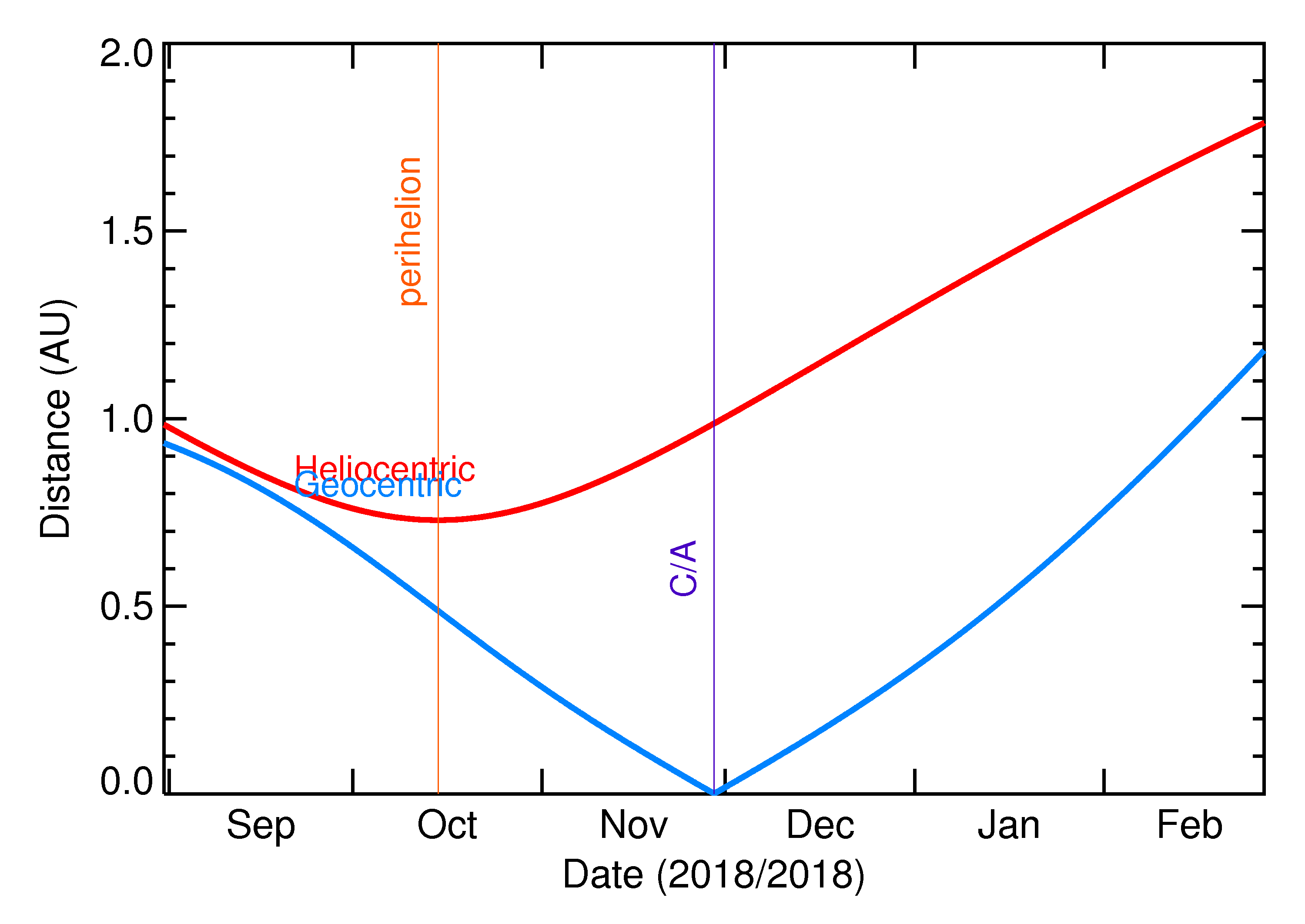 Heliocentric and Geocentric Distances of 2018 WA3 in the months around closest approach