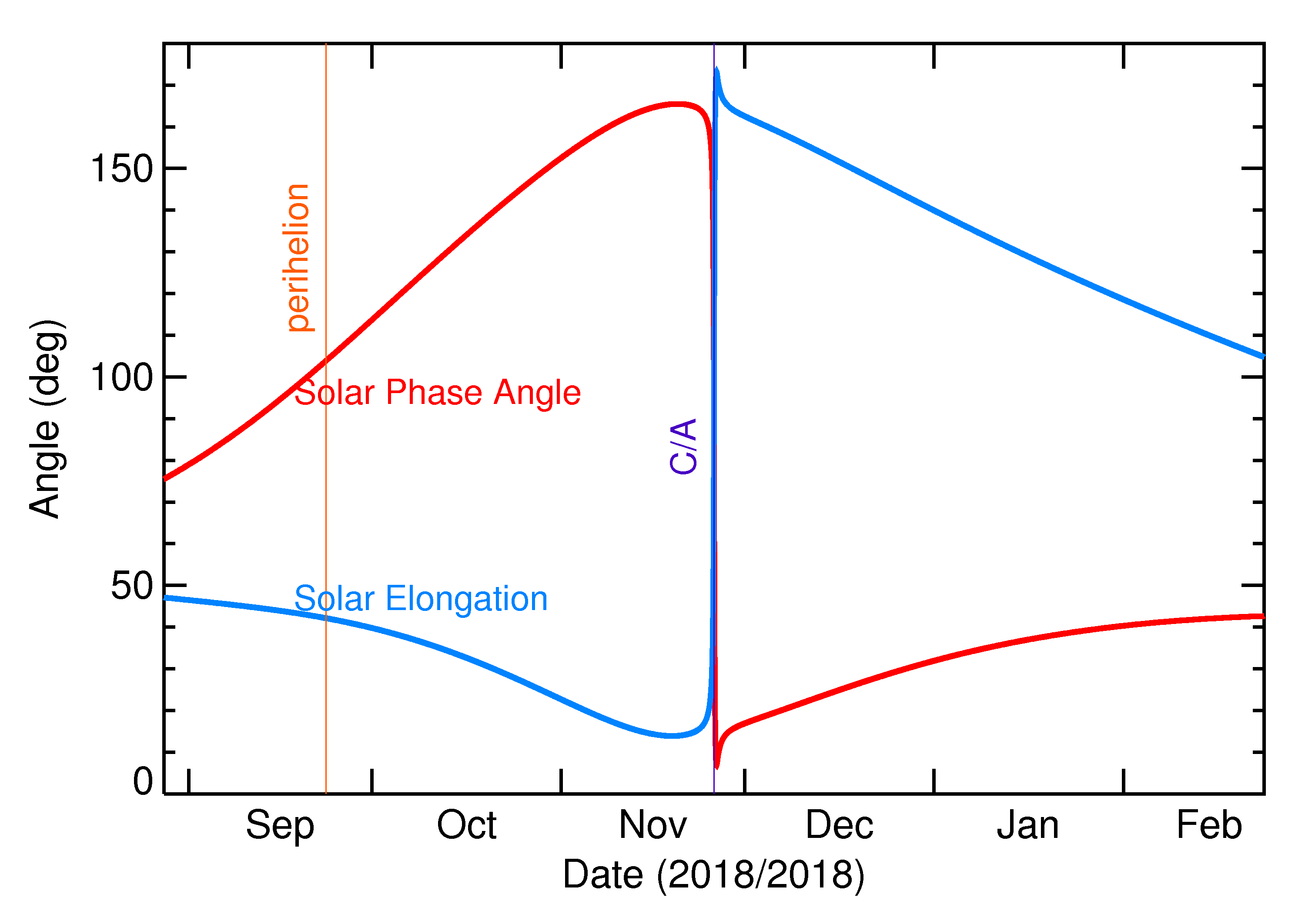 Solar Elongation and Solar Phase Angle of 2018 WE1 in the months around closest approach