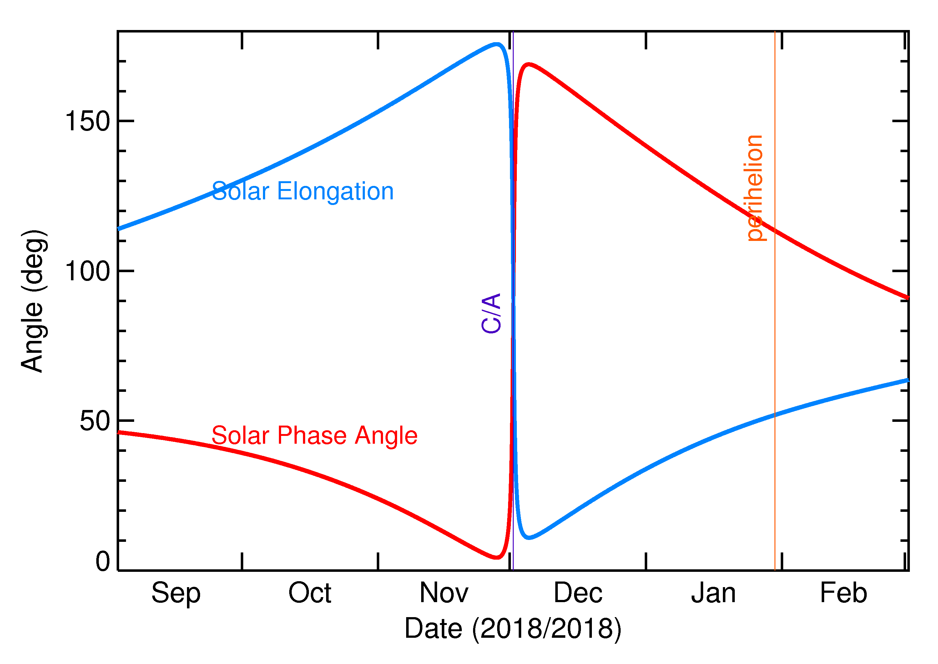Solar Elongation and Solar Phase Angle of 2018 WG2 in the months around closest approach
