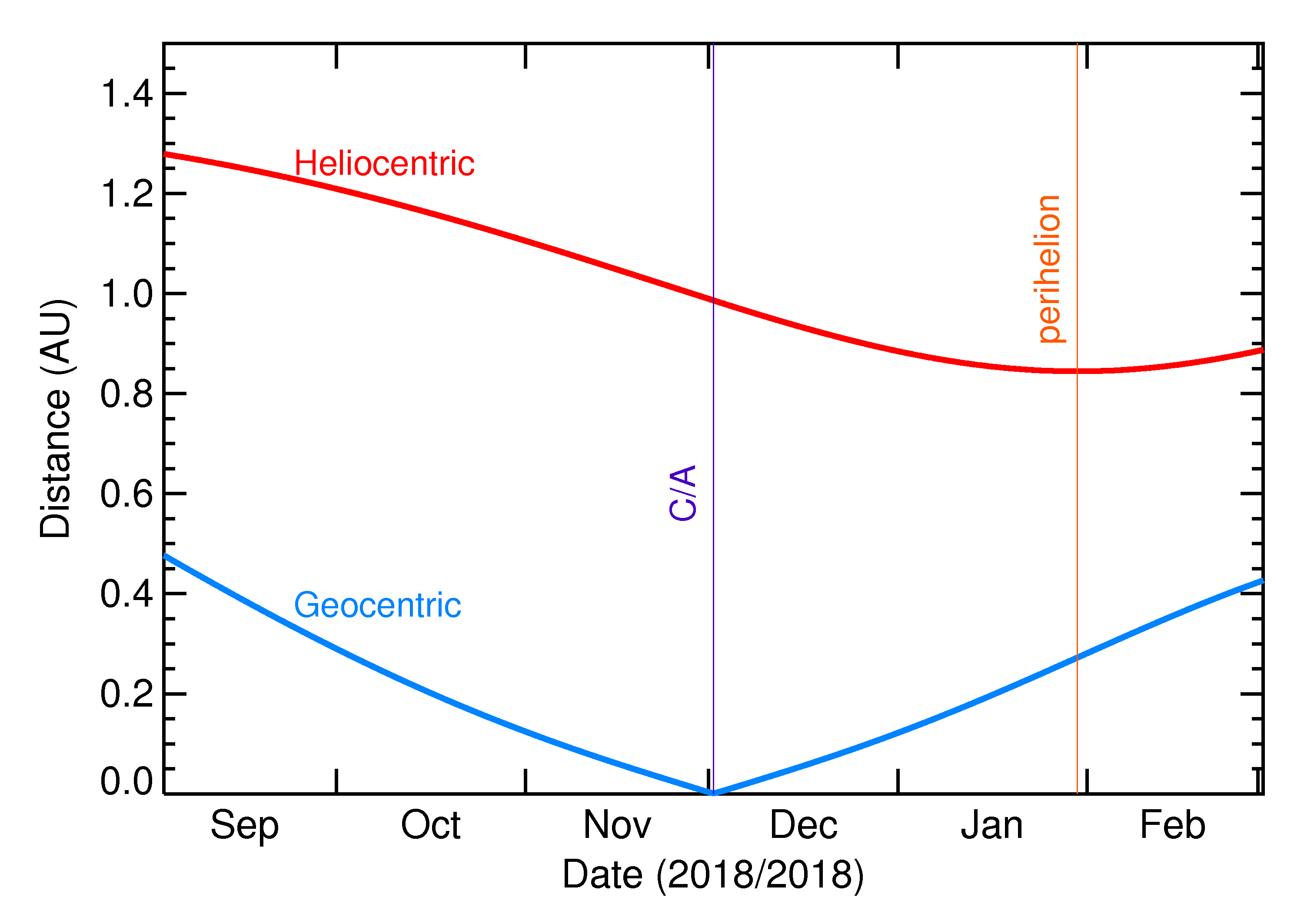 Heliocentric and Geocentric Distances of 2018 WG2 in the months around closest approach
