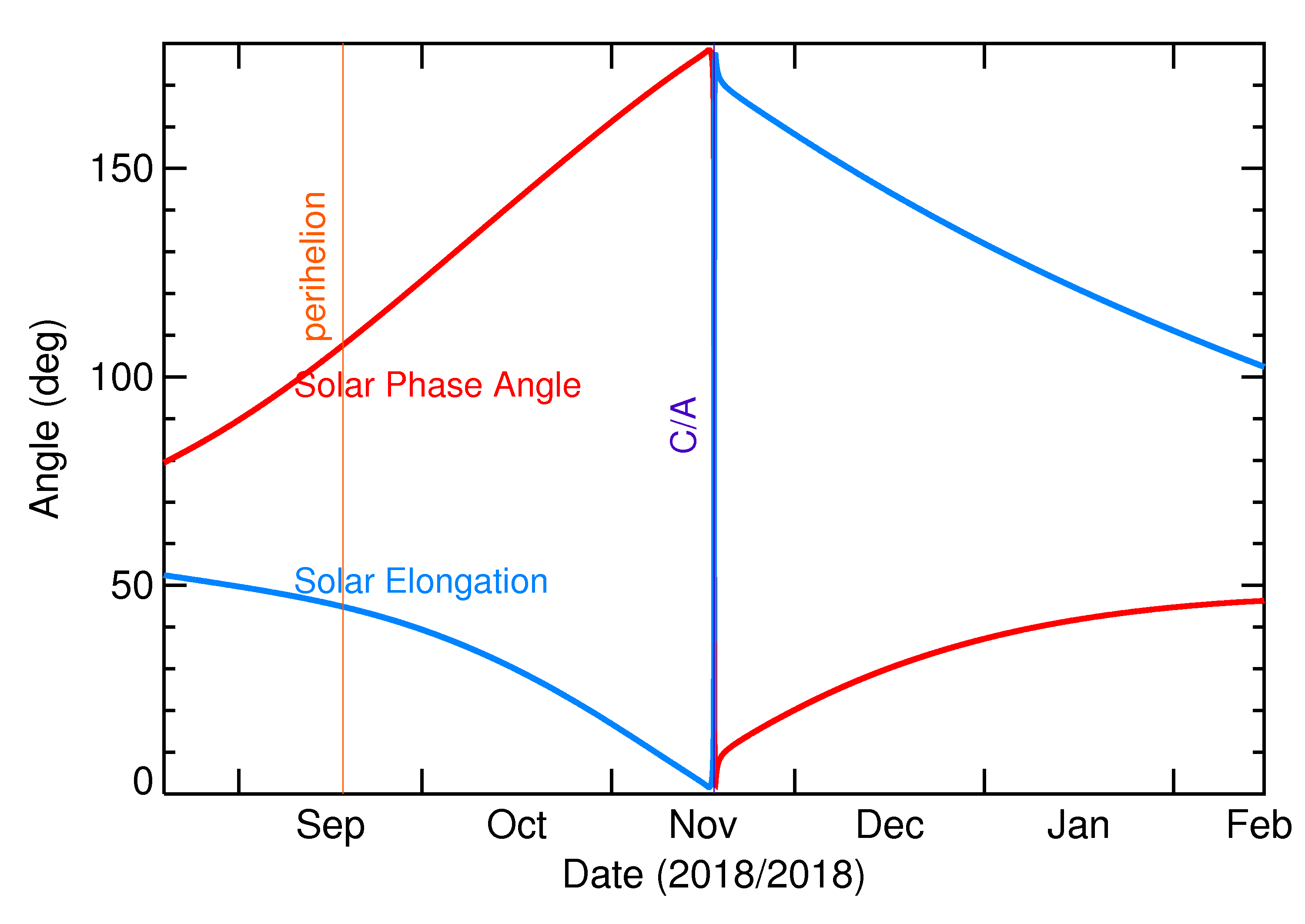 Solar Elongation and Solar Phase Angle of 2018 WG in the months around closest approach