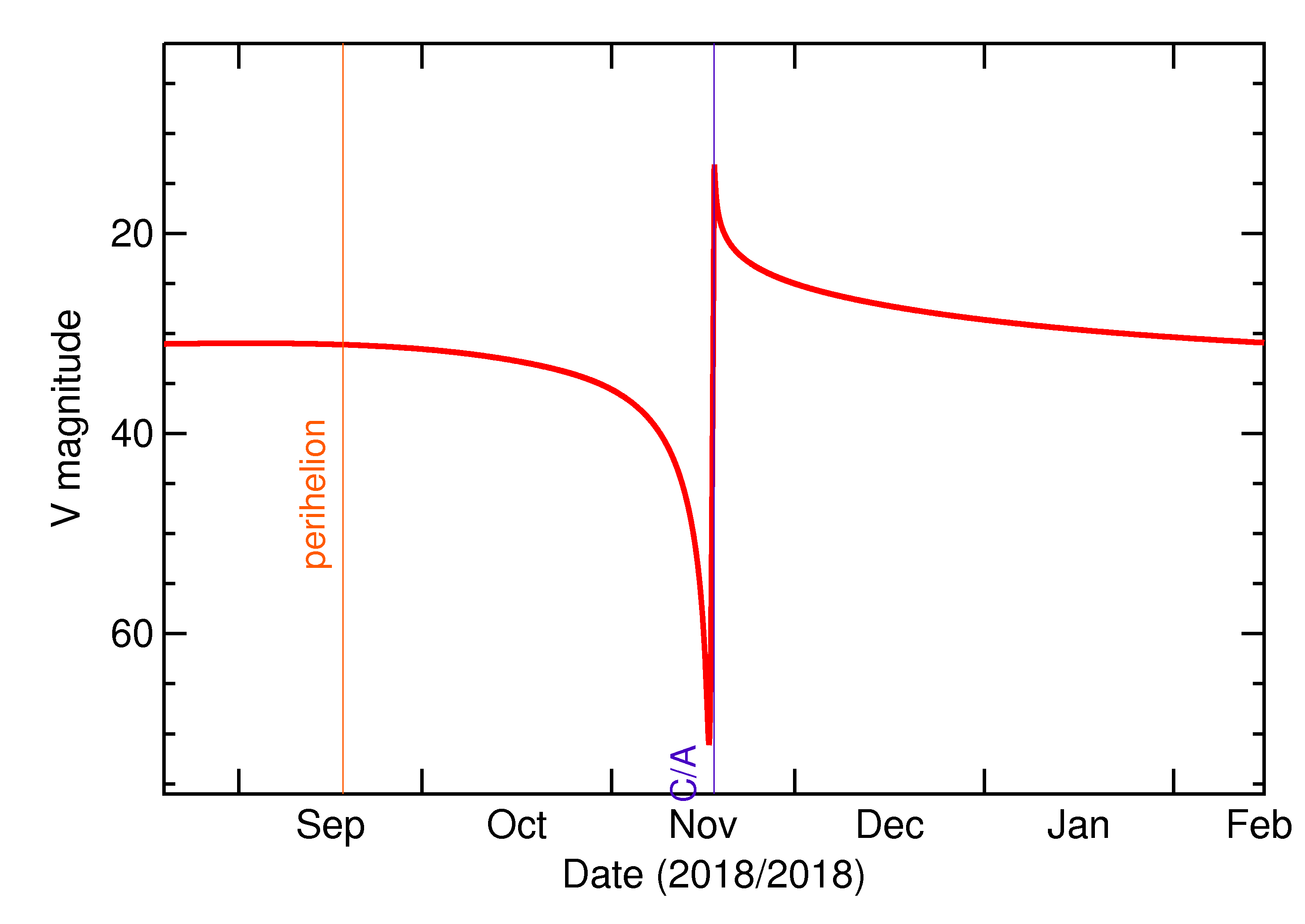 Predicted Brightness of 2018 WG in the months around closest approach