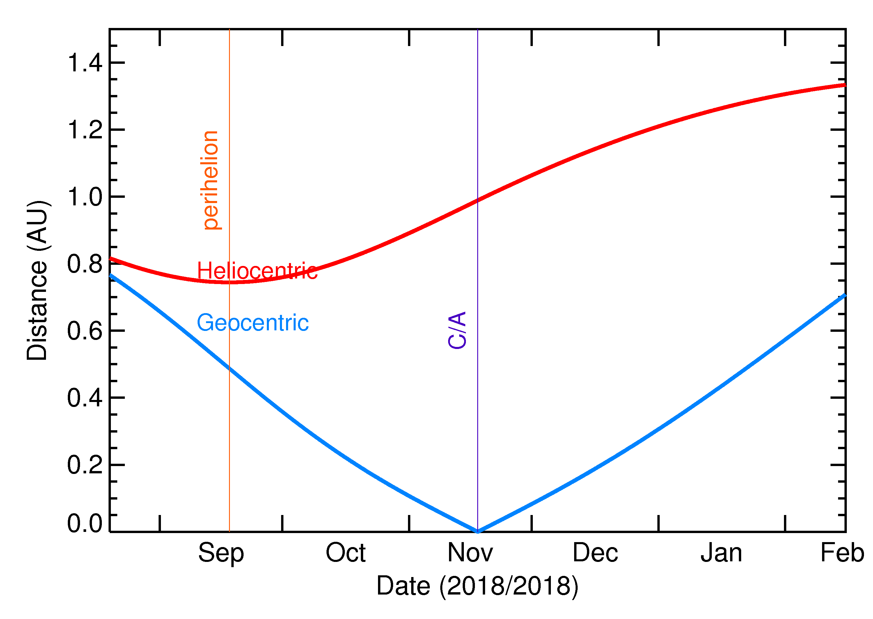 Heliocentric and Geocentric Distances of 2018 WG in the months around closest approach