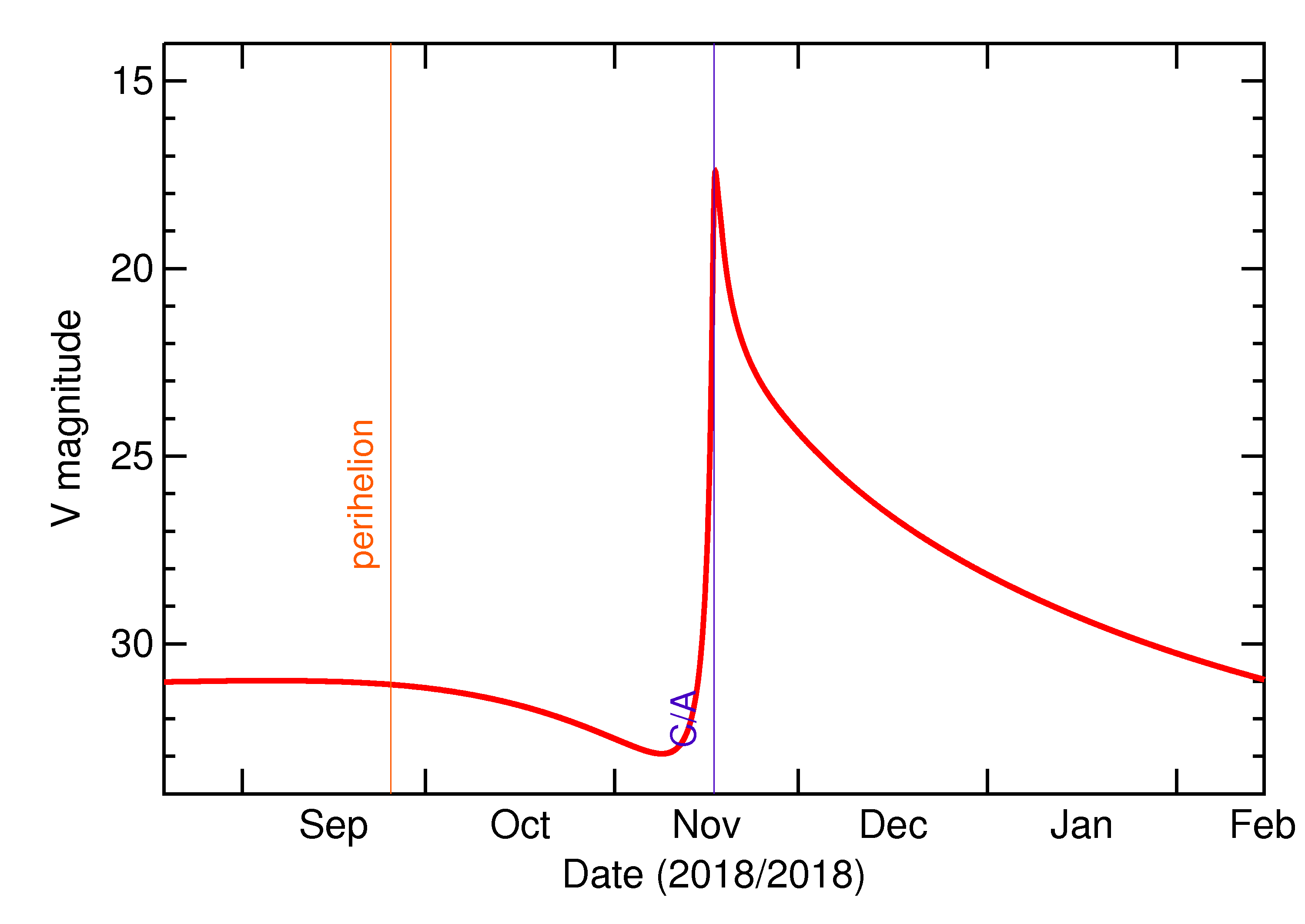 Predicted Brightness of 2018 WH in the months around closest approach