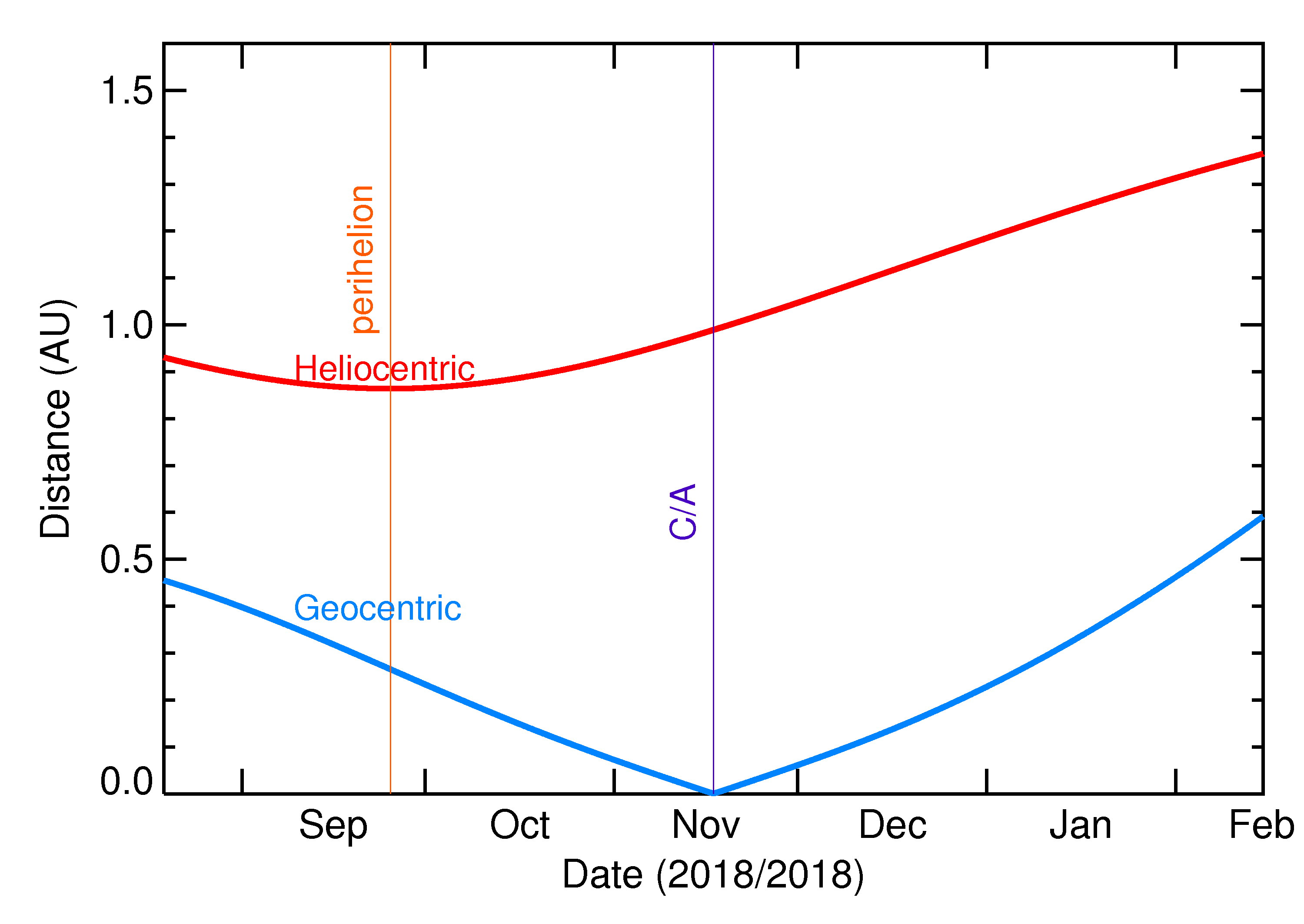 Heliocentric and Geocentric Distances of 2018 WH in the months around closest approach