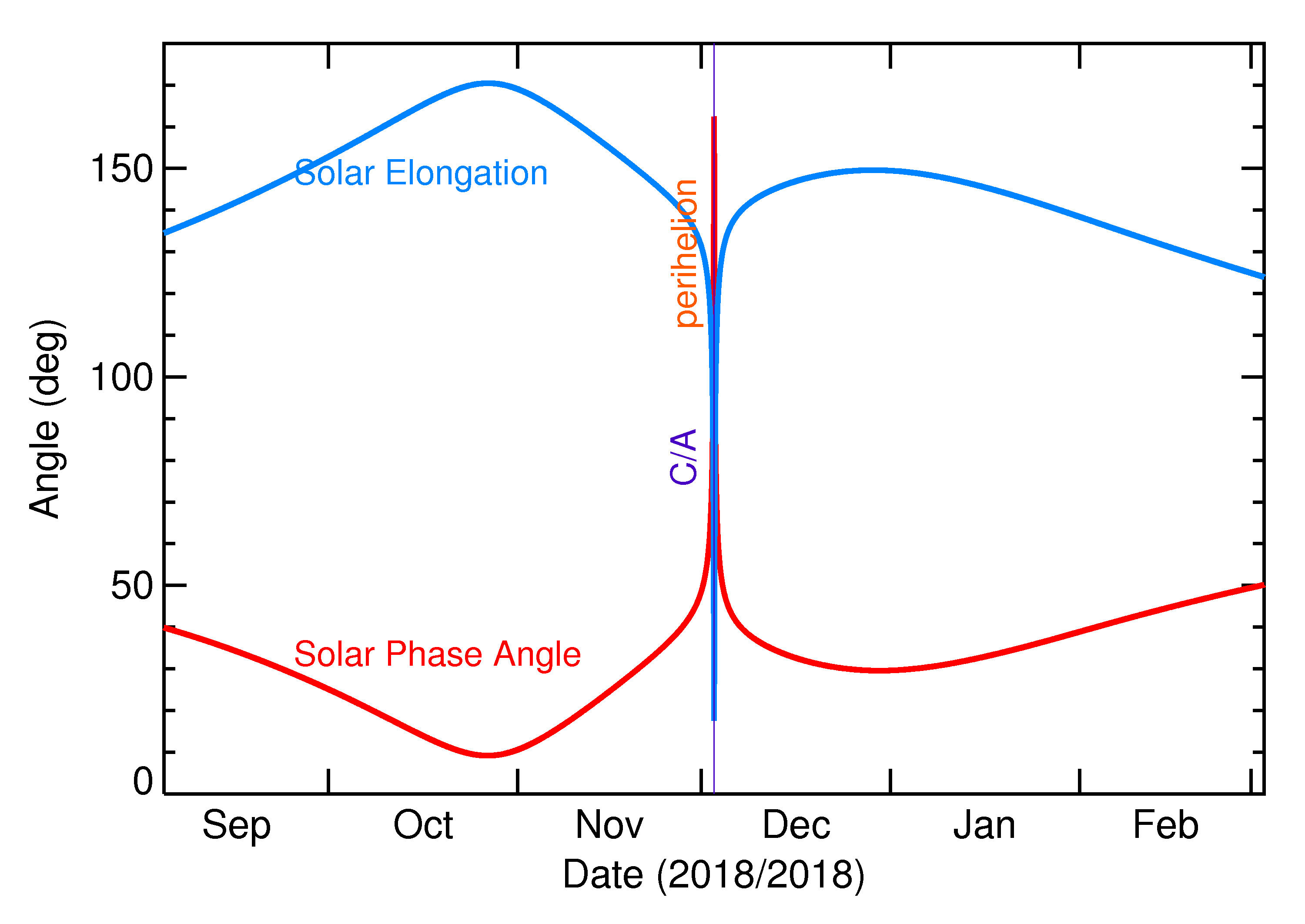 Solar Elongation and Solar Phase Angle of 2018 WV1 in the months around closest approach