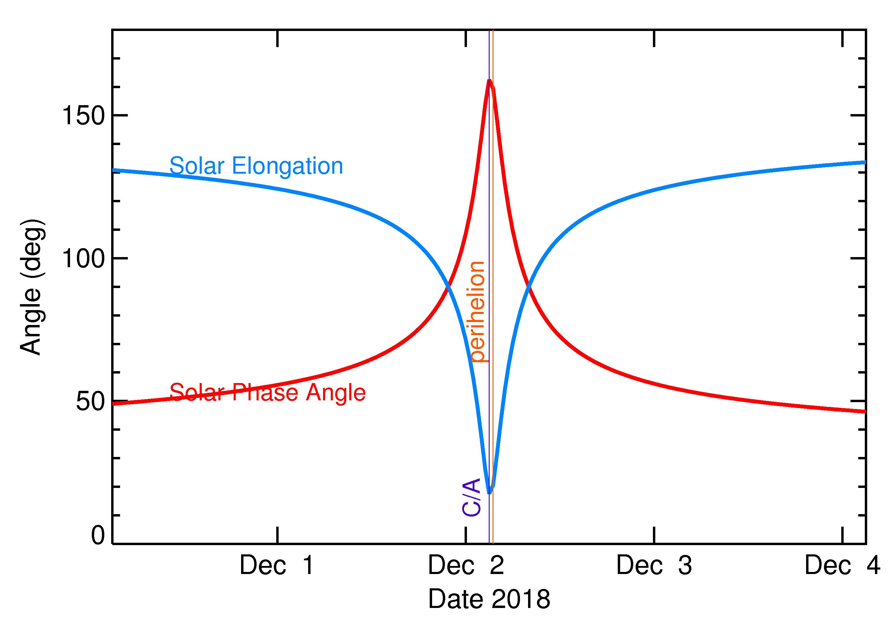 Solar Elongation and Solar Phase Angle of 2018 WV1 in the days around closest approach