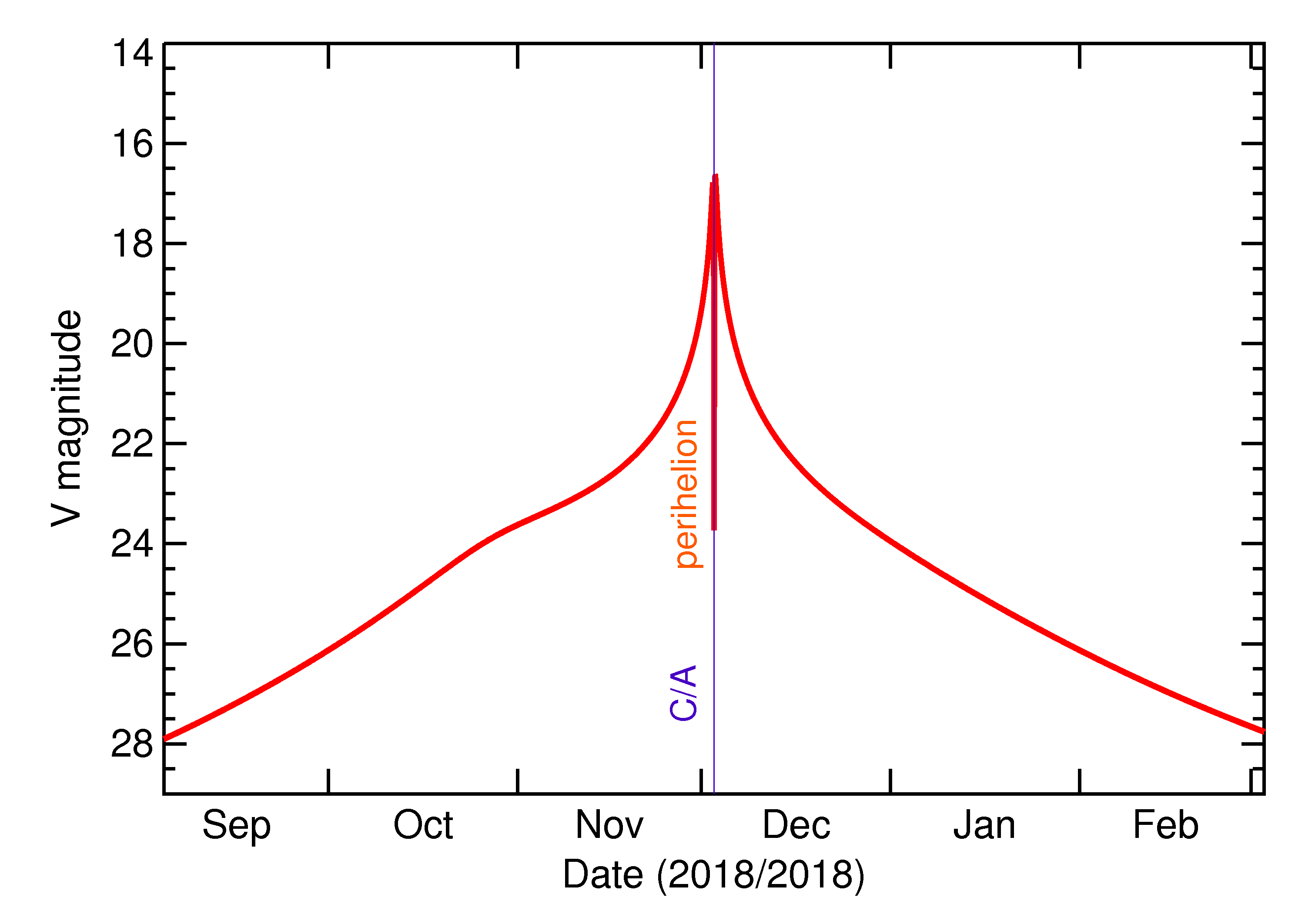 Predicted Brightness of 2018 WV1 in the months around closest approach