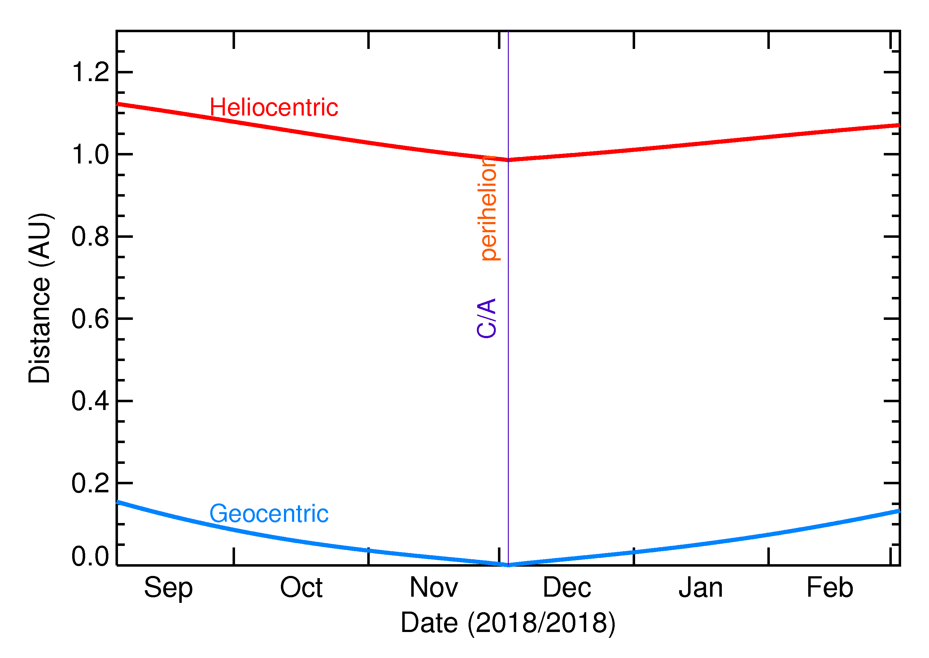 Heliocentric and Geocentric Distances of 2018 WV1 in the months around closest approach
