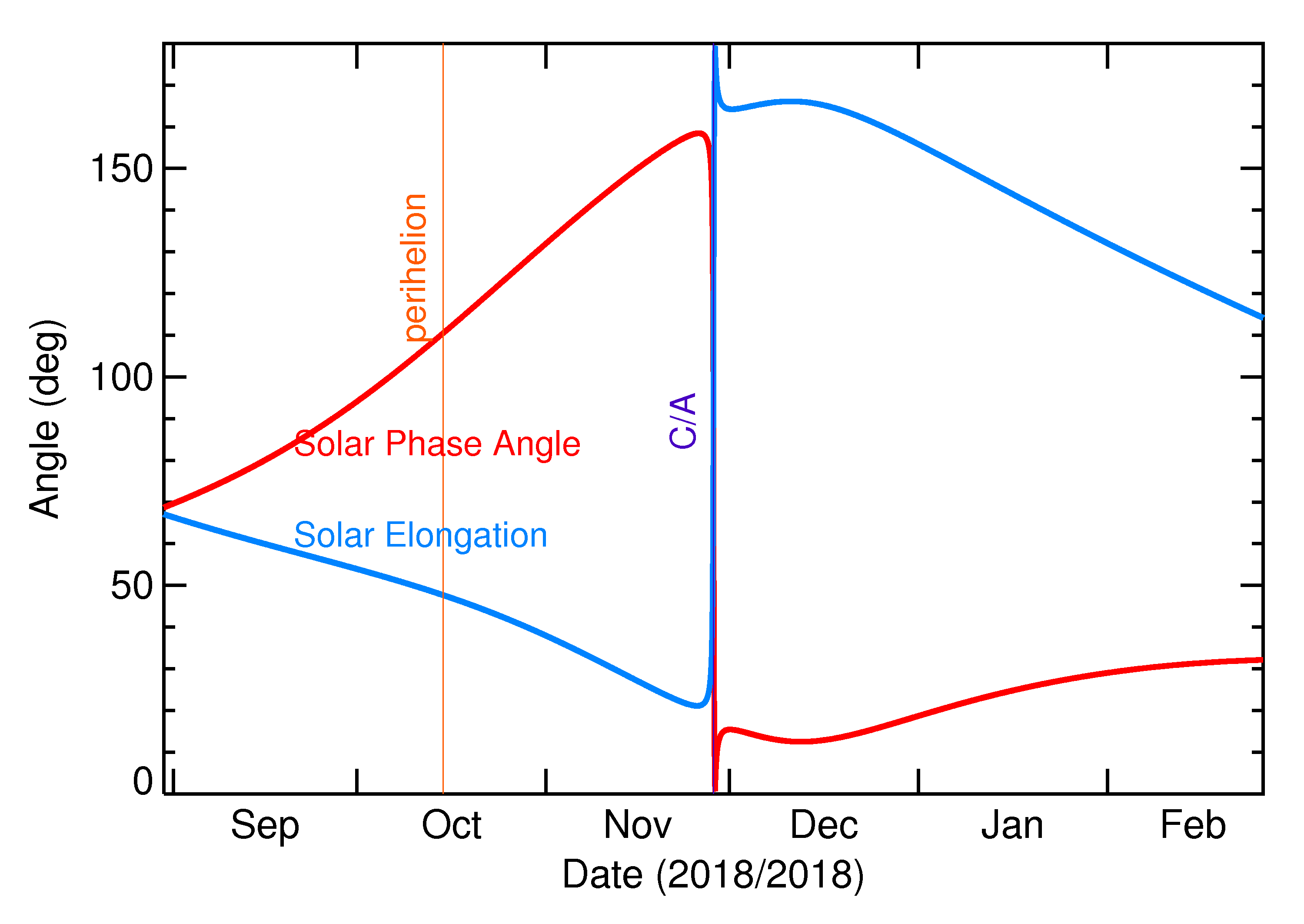 Solar Elongation and Solar Phase Angle of 2018 WZ1 in the months around closest approach