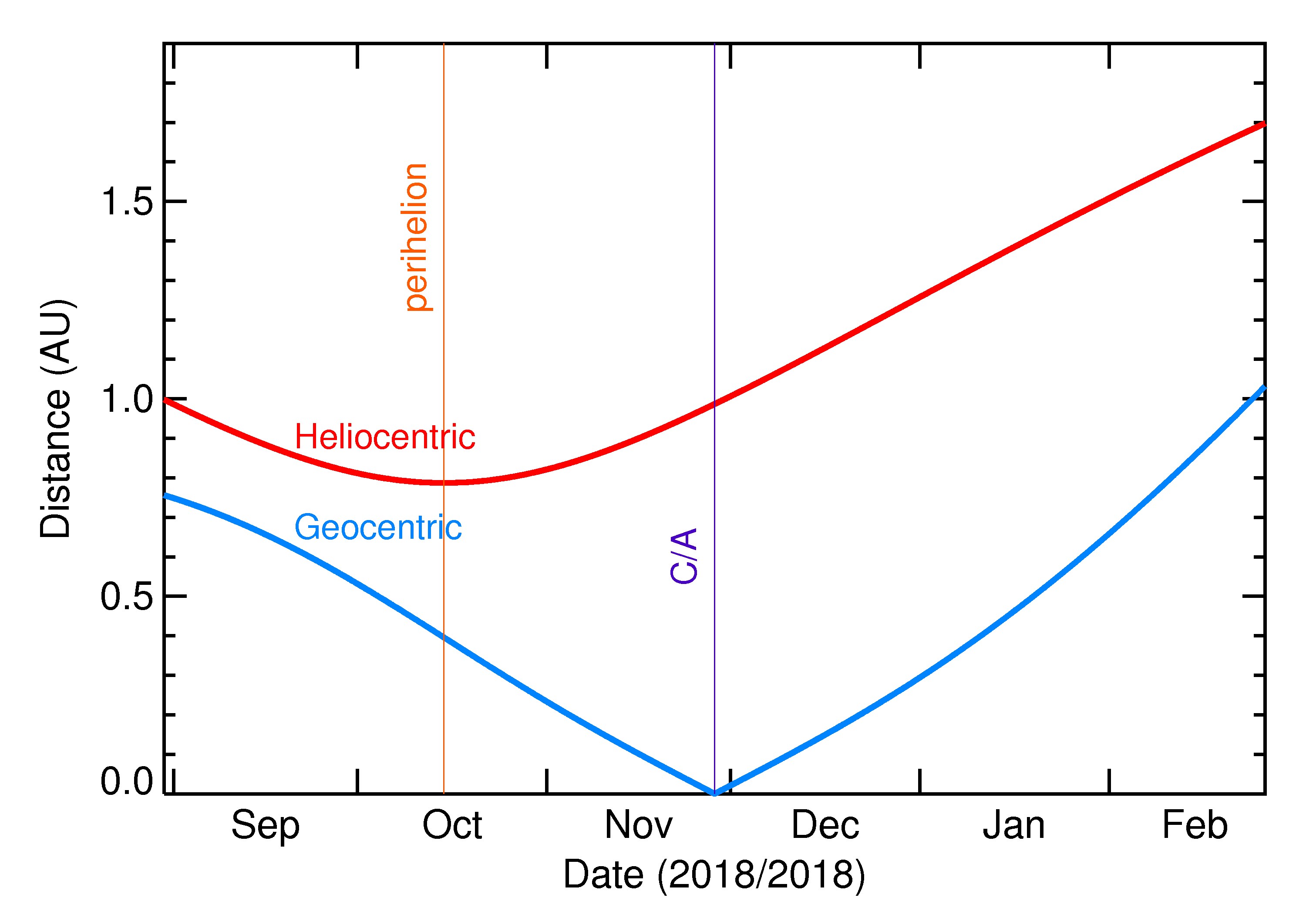 Heliocentric and Geocentric Distances of 2018 WZ1 in the months around closest approach