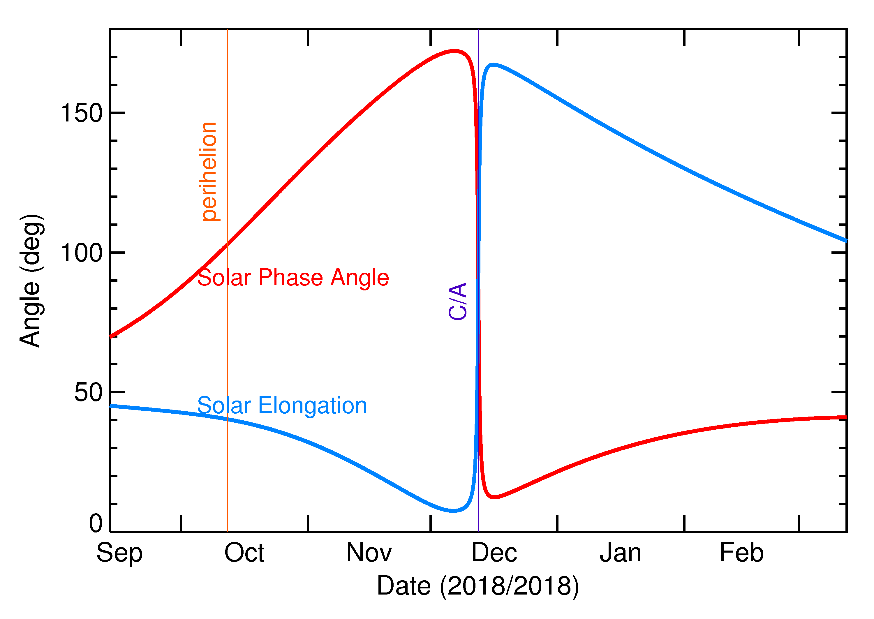 Solar Elongation and Solar Phase Angle of 2018 XA4 in the months around closest approach