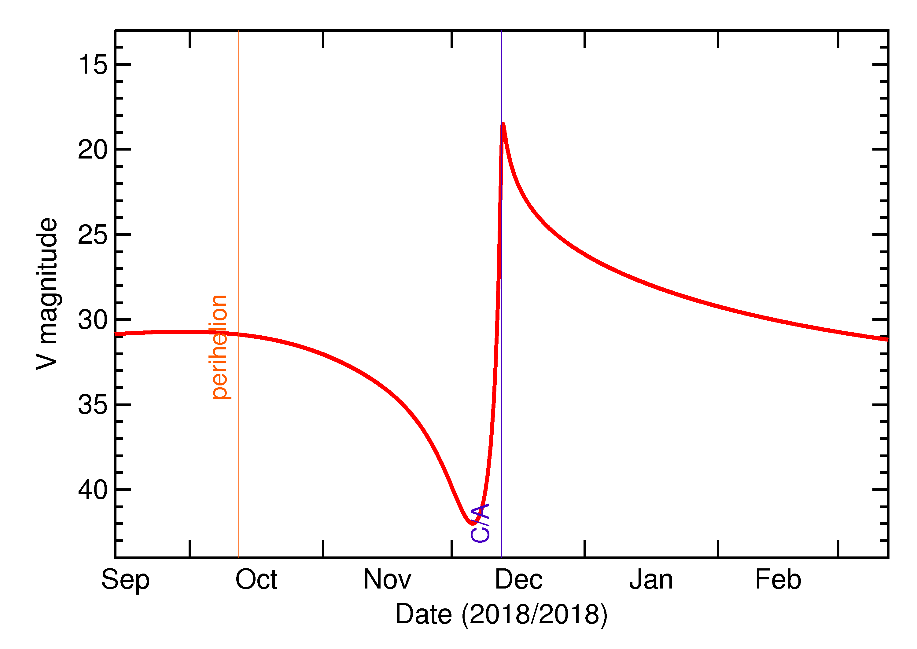 Predicted Brightness of 2018 XA4 in the months around closest approach