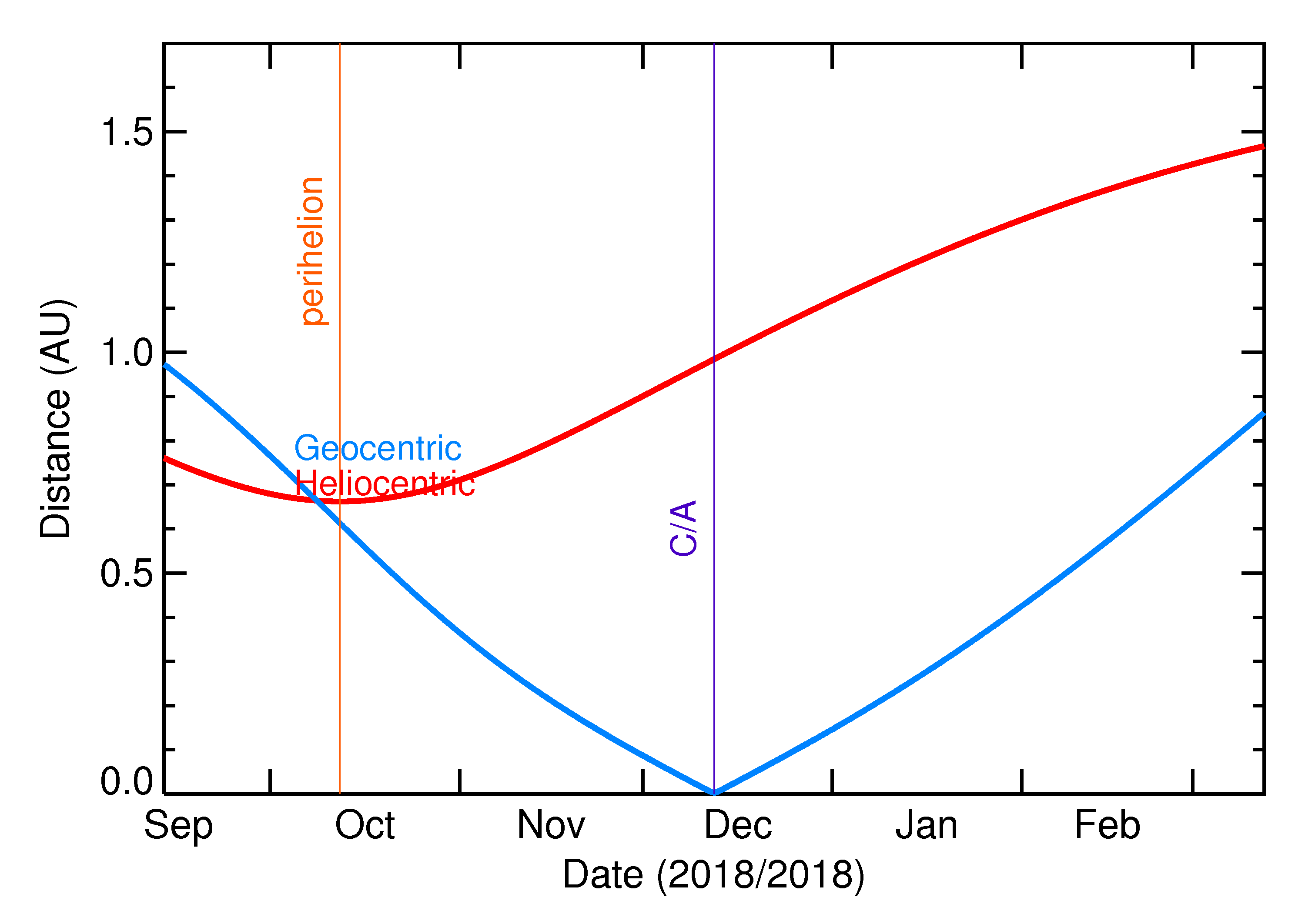 Heliocentric and Geocentric Distances of 2018 XA4 in the months around closest approach