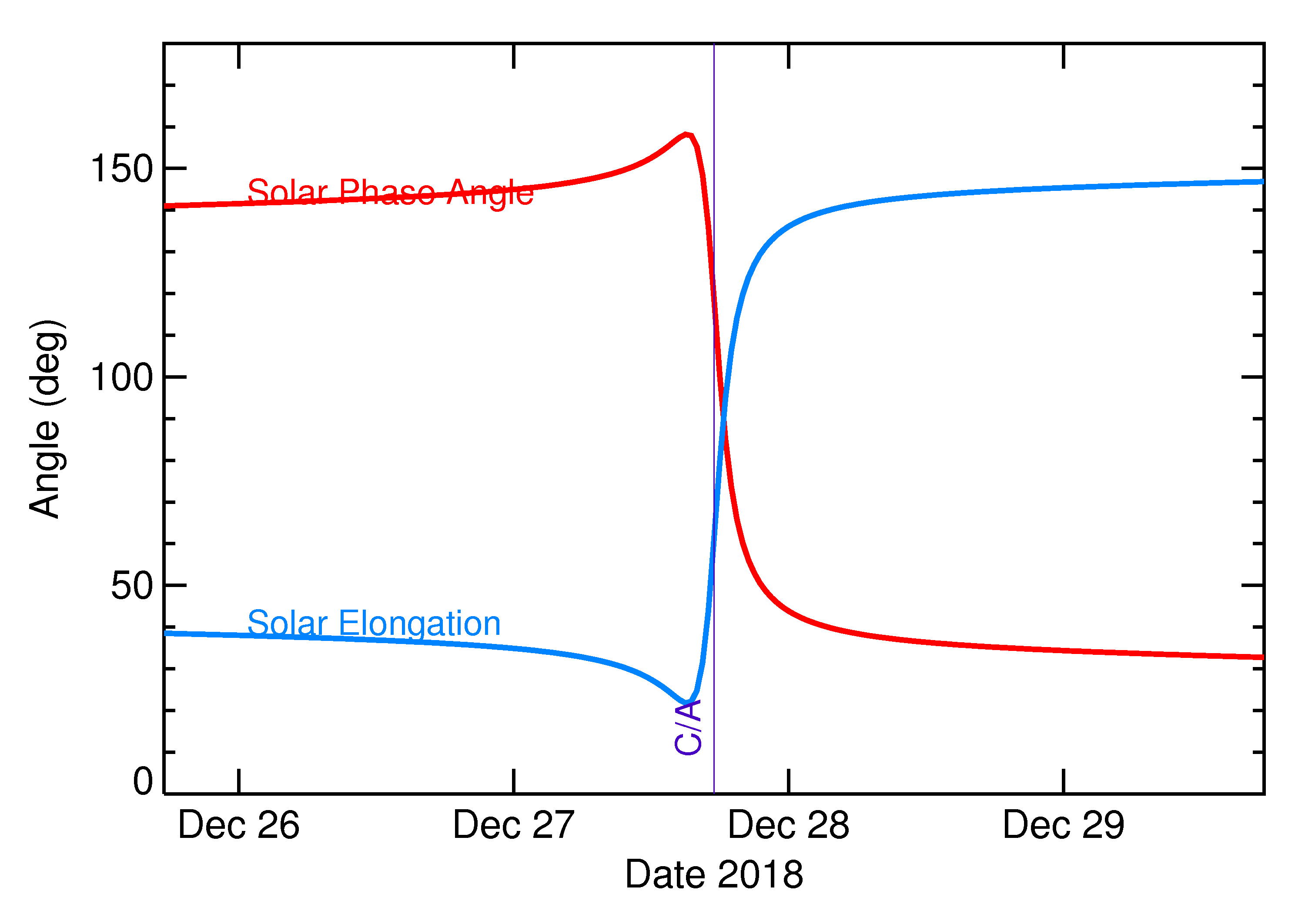 Solar Elongation and Solar Phase Angle of 2018 YL2 in the days around closest approach