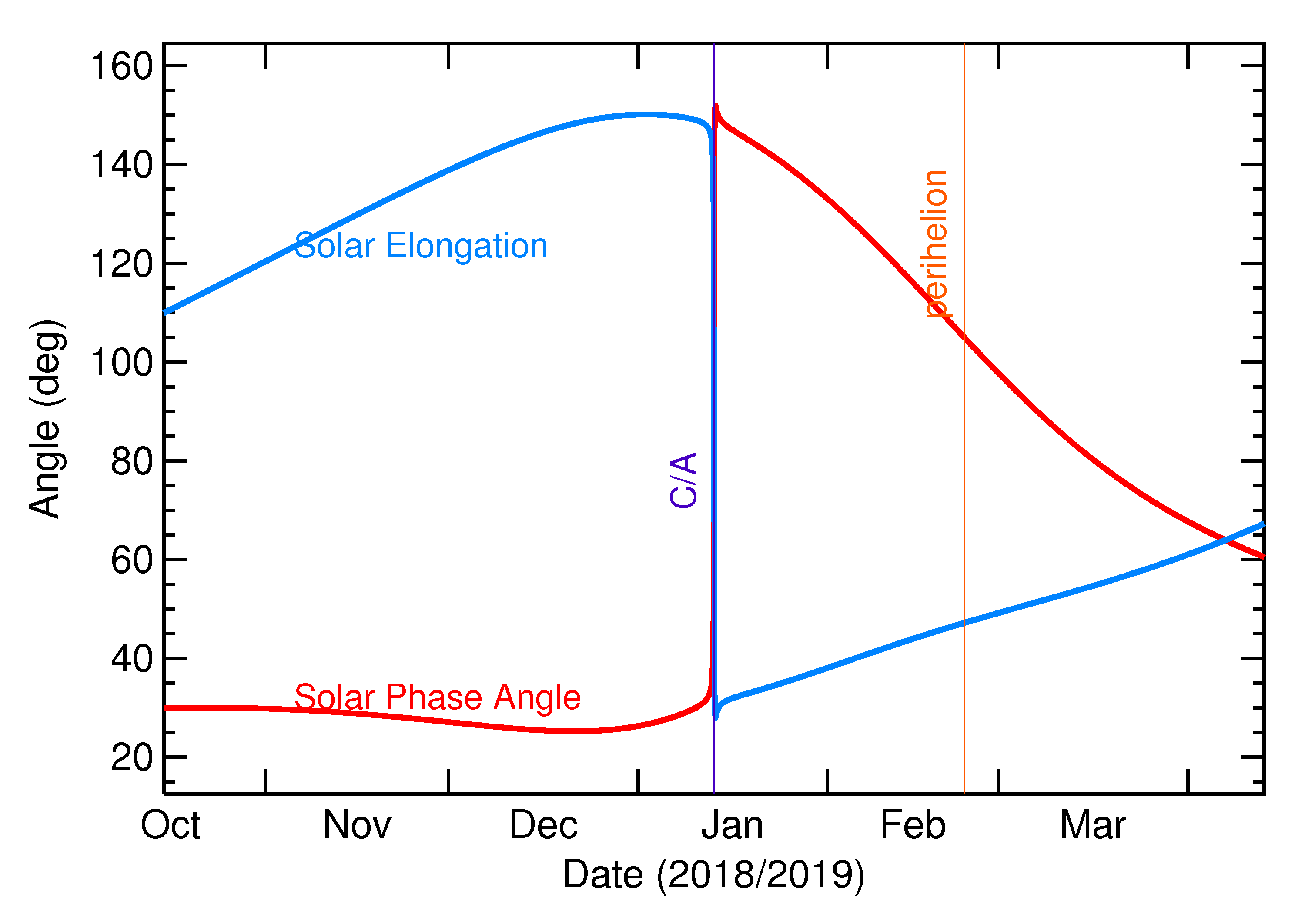 Solar Elongation and Solar Phase Angle of 2019 AE9 in the months around closest approach
