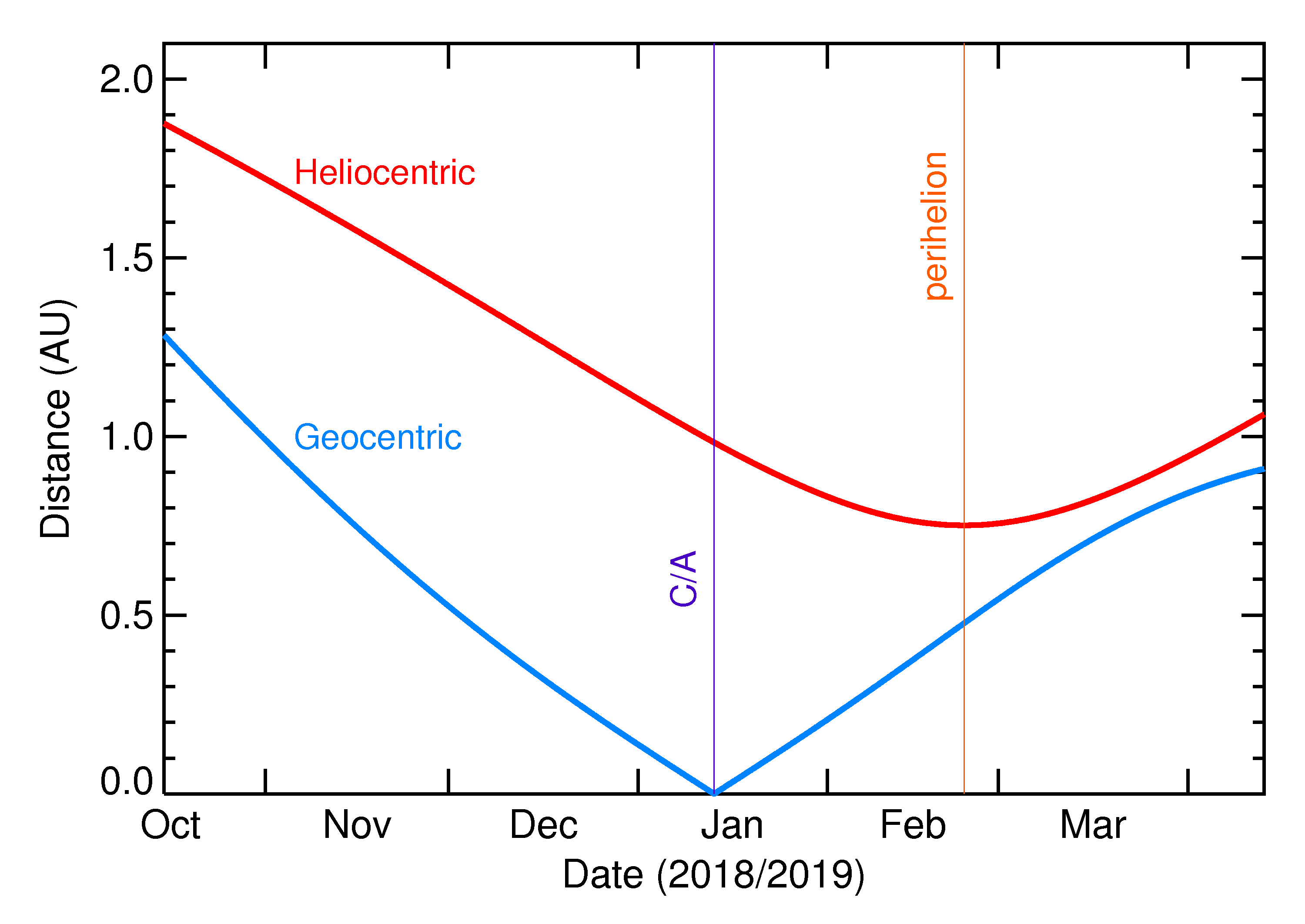 Heliocentric and Geocentric Distances of 2019 AE9 in the months around closest approach