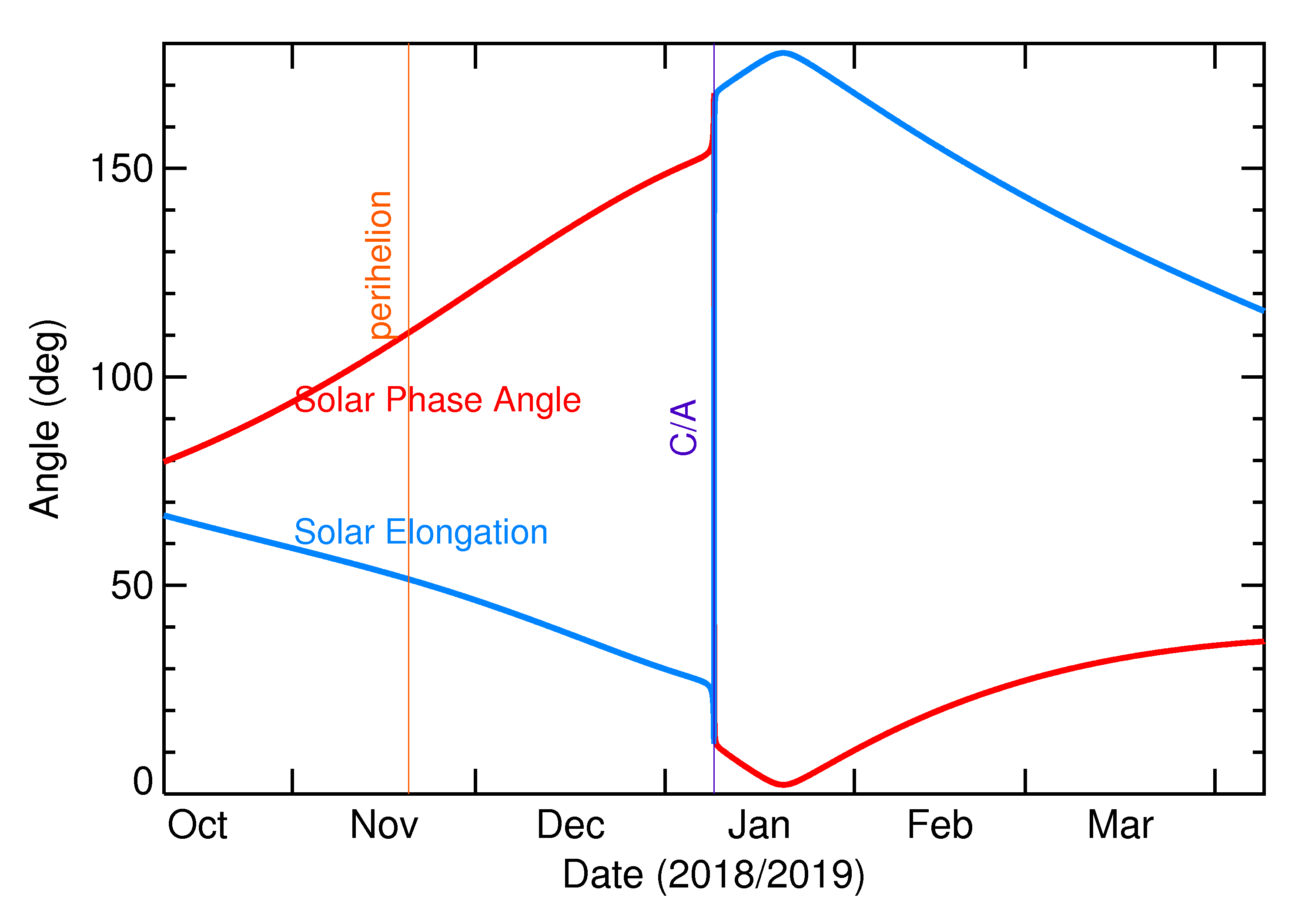 Solar Elongation and Solar Phase Angle of 2019 AS5 in the months around closest approach