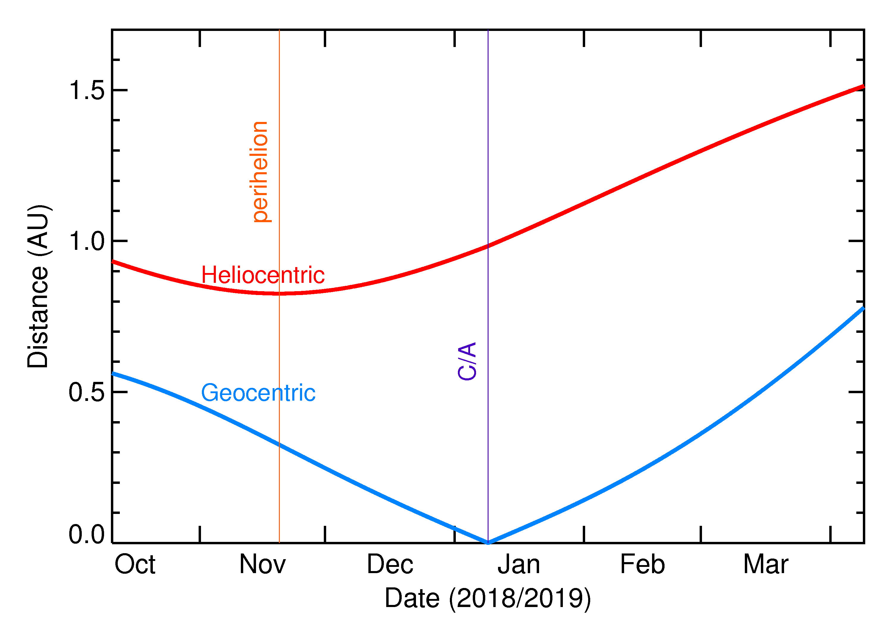 Heliocentric and Geocentric Distances of 2019 AS5 in the months around closest approach