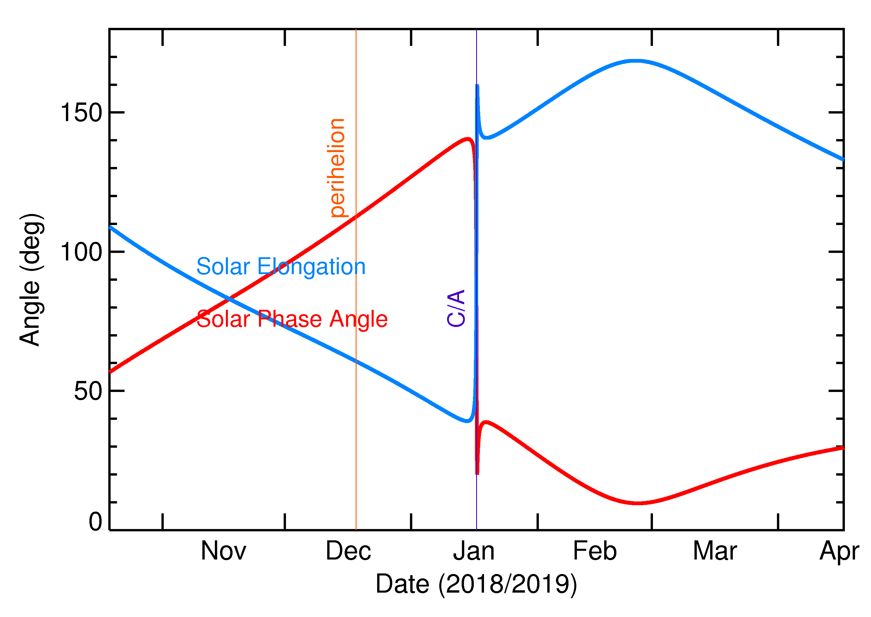 Solar Elongation and Solar Phase Angle of 2019 BO in the months around closest approach