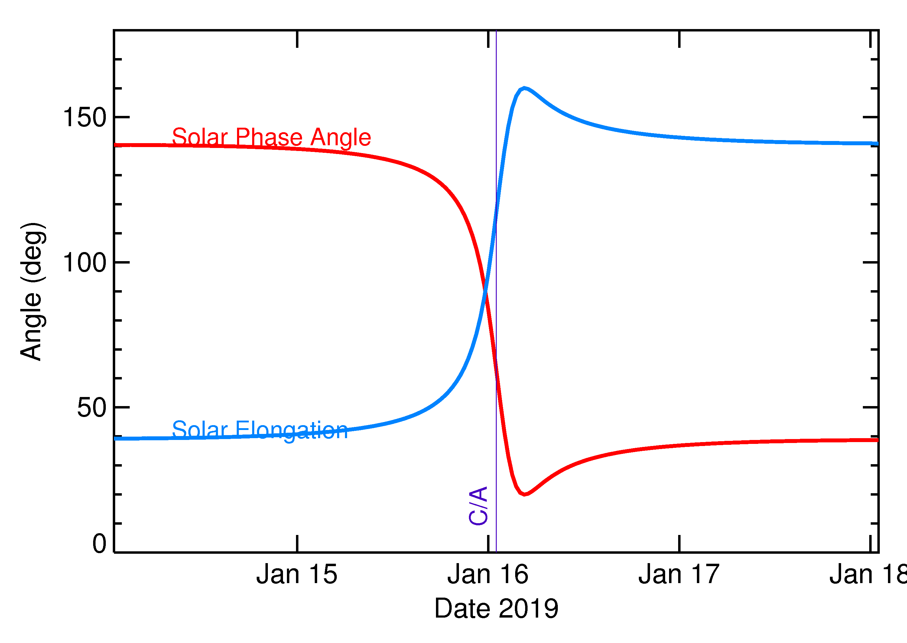 Solar Elongation and Solar Phase Angle of 2019 BO in the days around closest approach