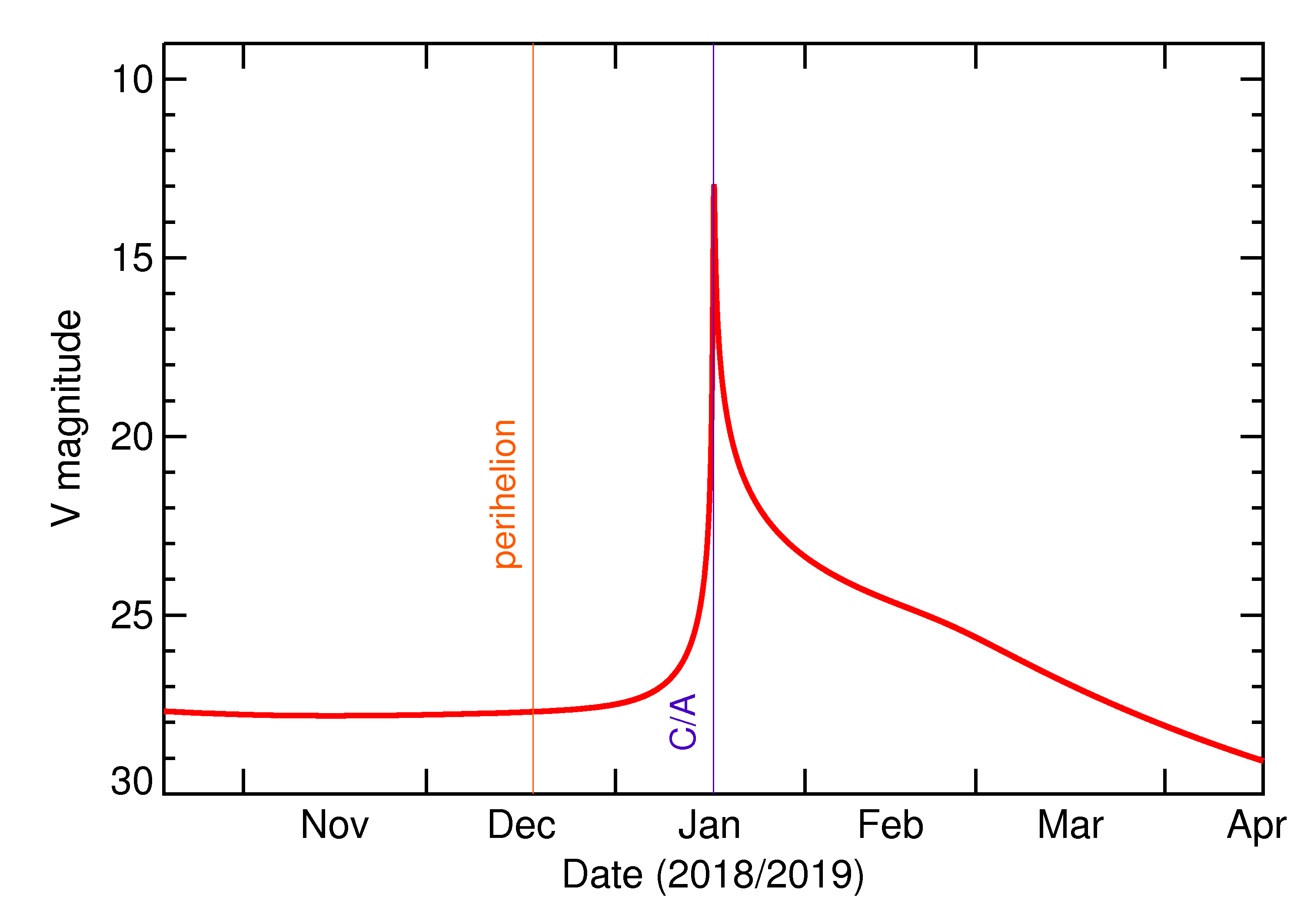 Predicted Brightness of 2019 BO in the months around closest approach