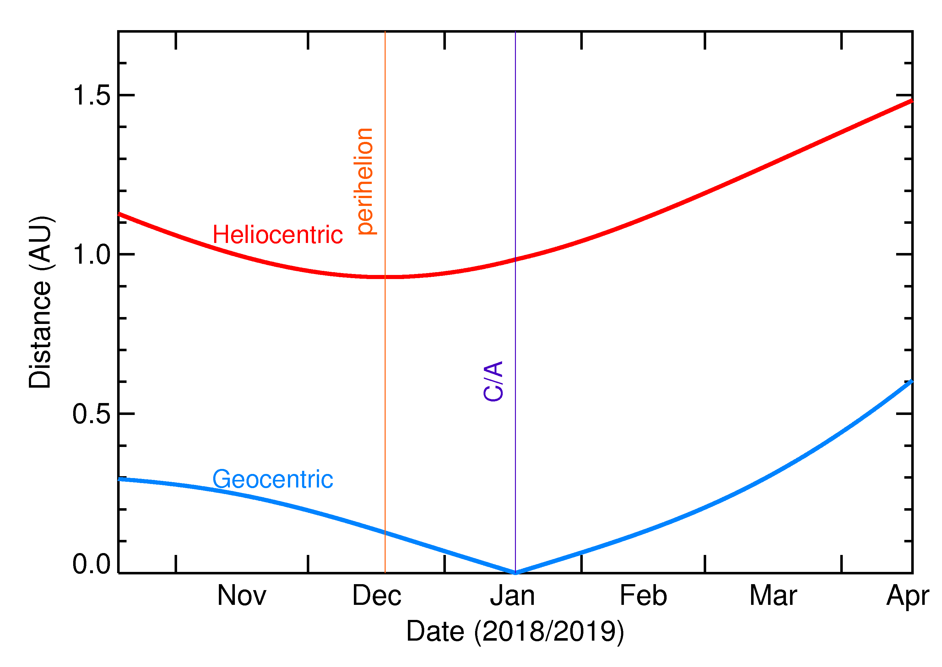 Heliocentric and Geocentric Distances of 2019 BO in the months around closest approach