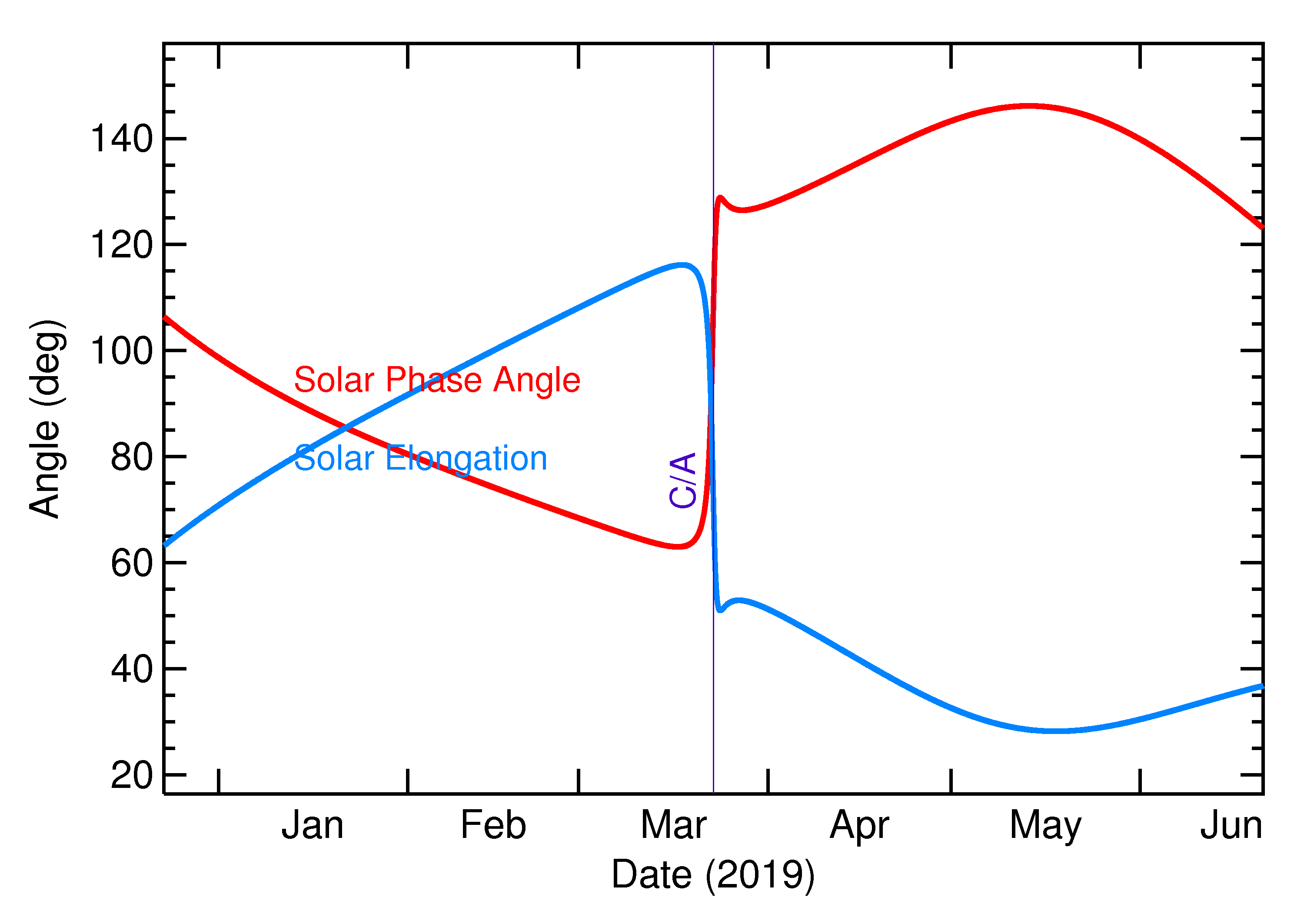 Solar Elongation and Solar Phase Angle of 2019 EA2 in the months around closest approach