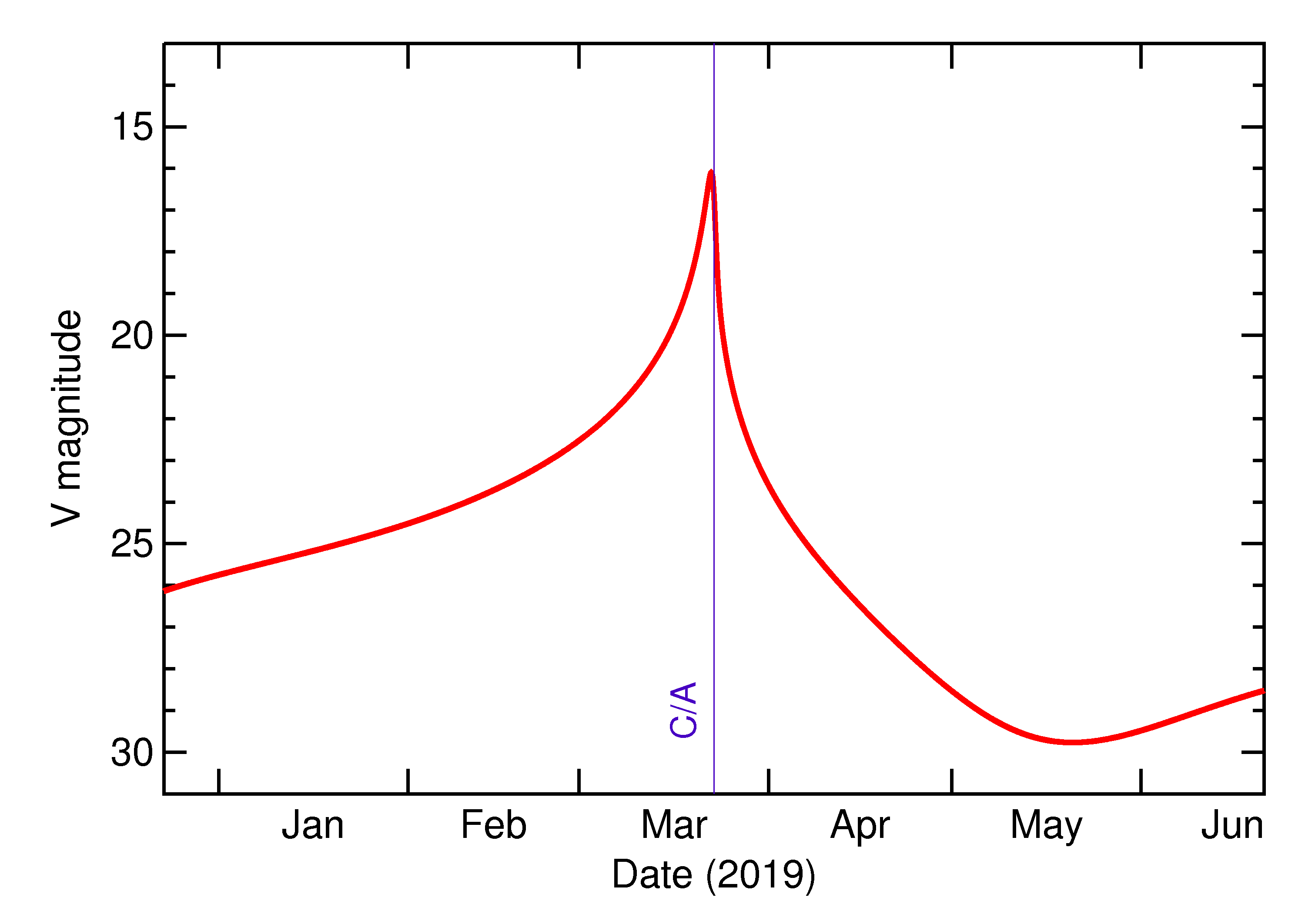 Predicted Brightness of 2019 EA2 in the months around closest approach