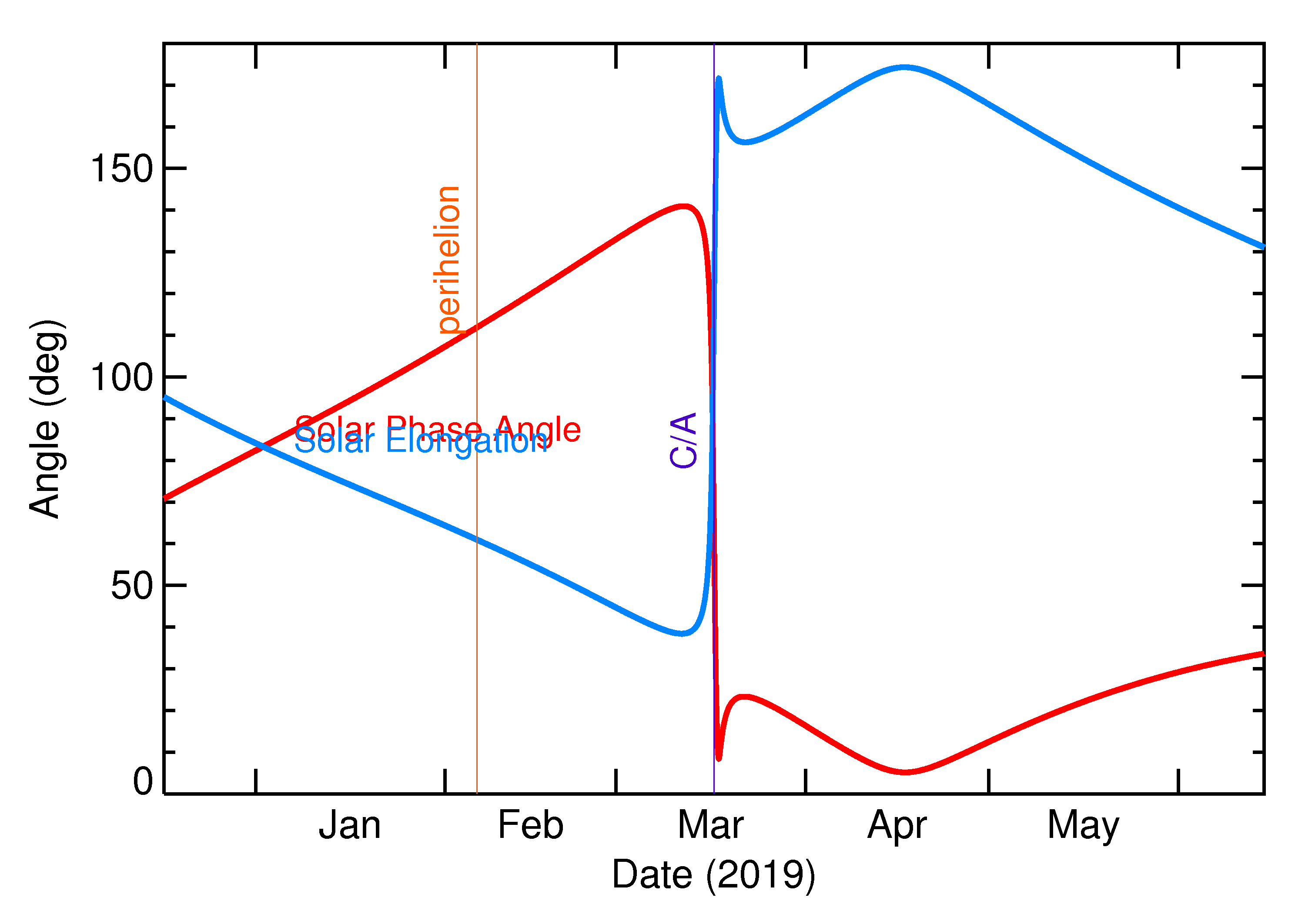 Solar Elongation and Solar Phase Angle of 2019 FA in the months around closest approach