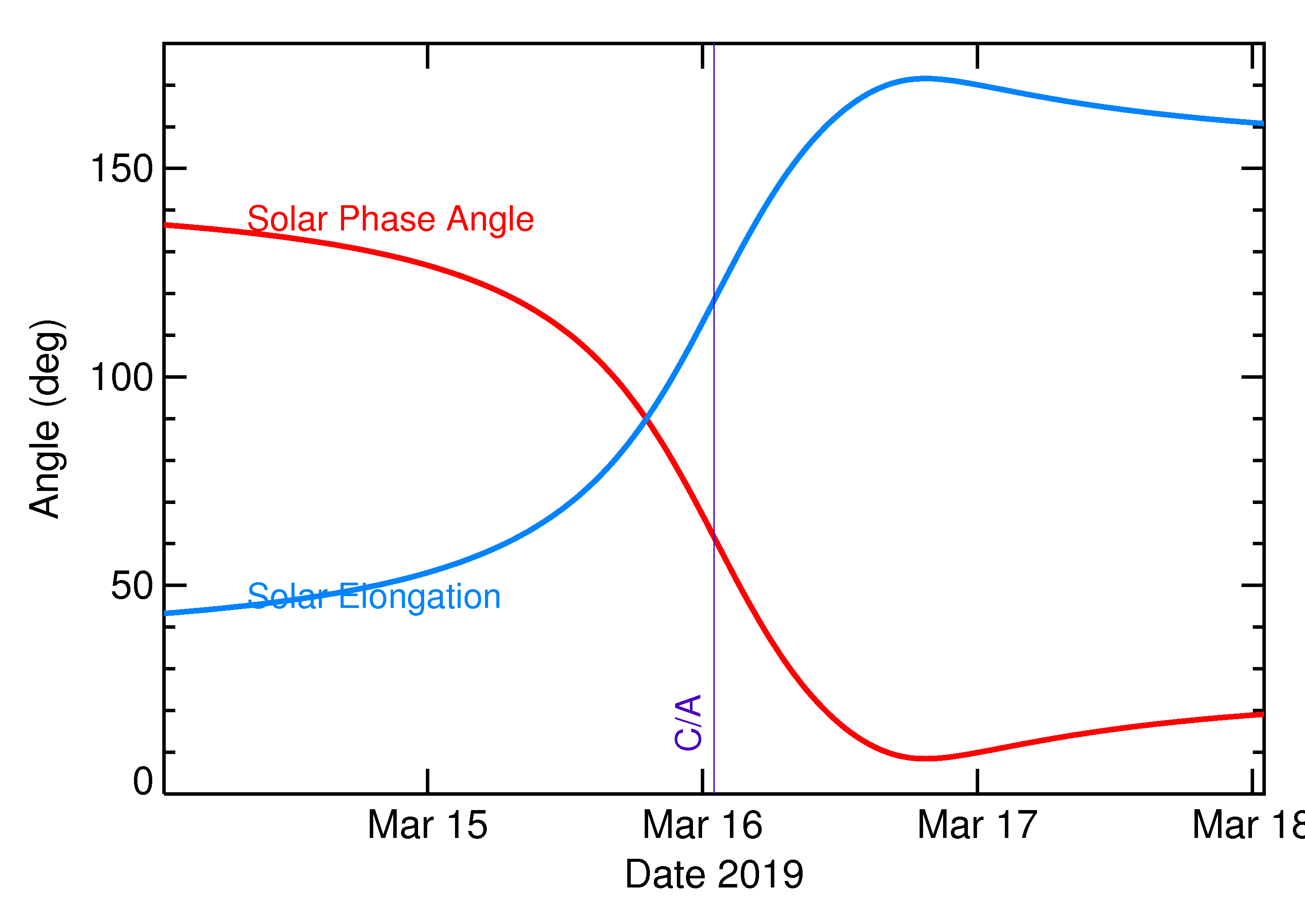 Solar Elongation and Solar Phase Angle of 2019 FA in the days around closest approach