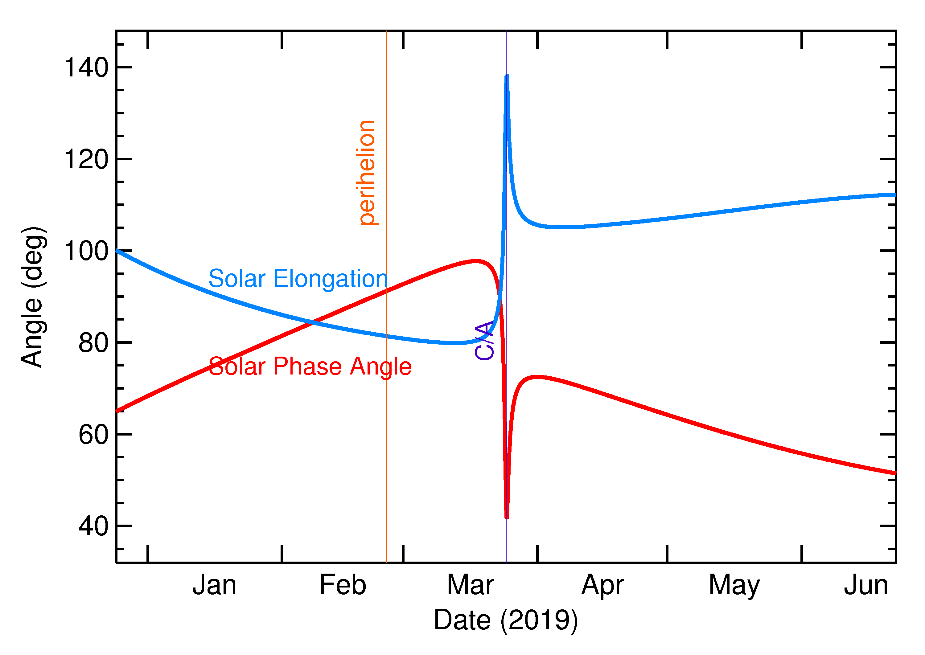 Solar Elongation and Solar Phase Angle of 2019 FQ in the months around closest approach