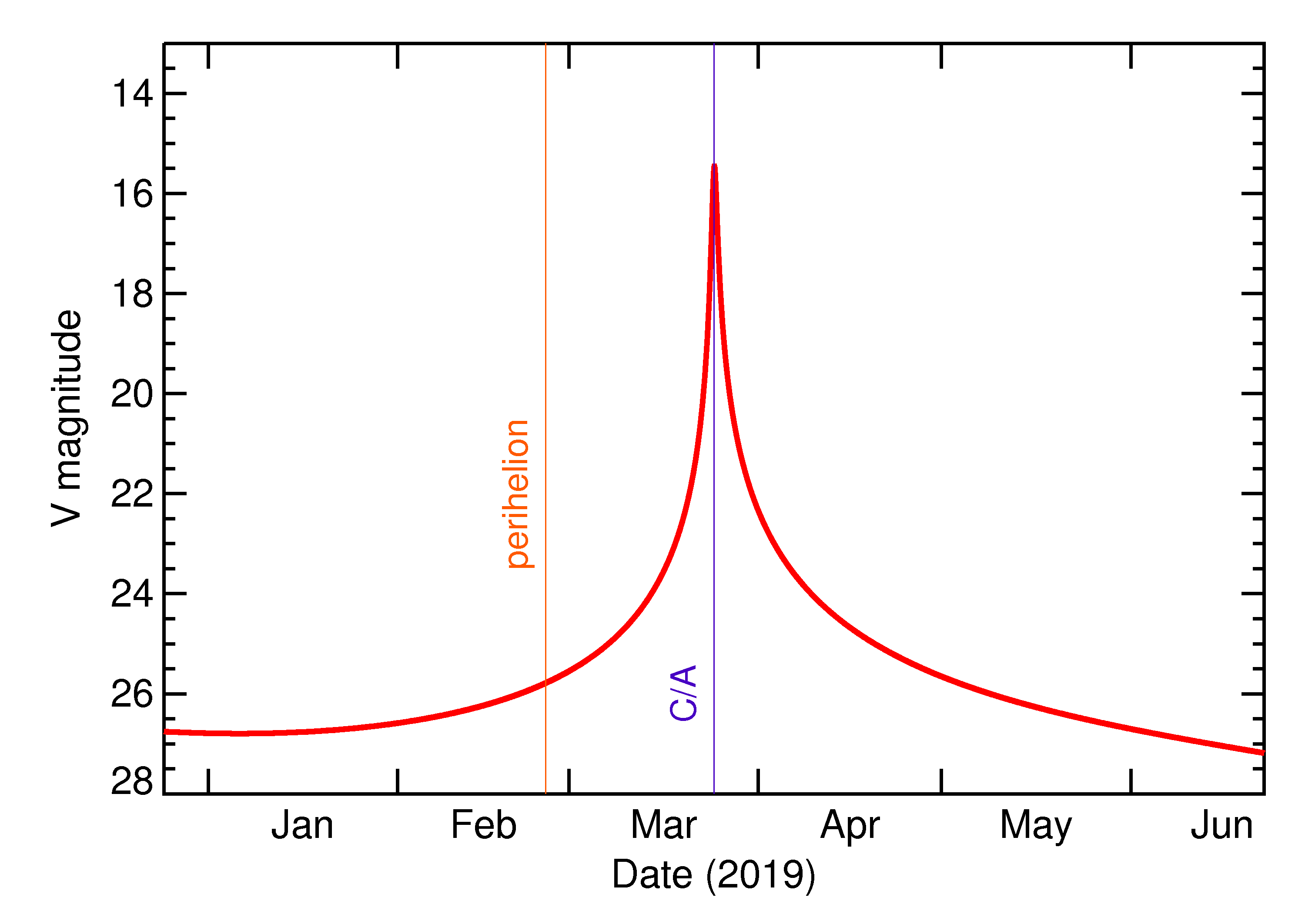 Predicted Brightness of 2019 FQ in the months around closest approach