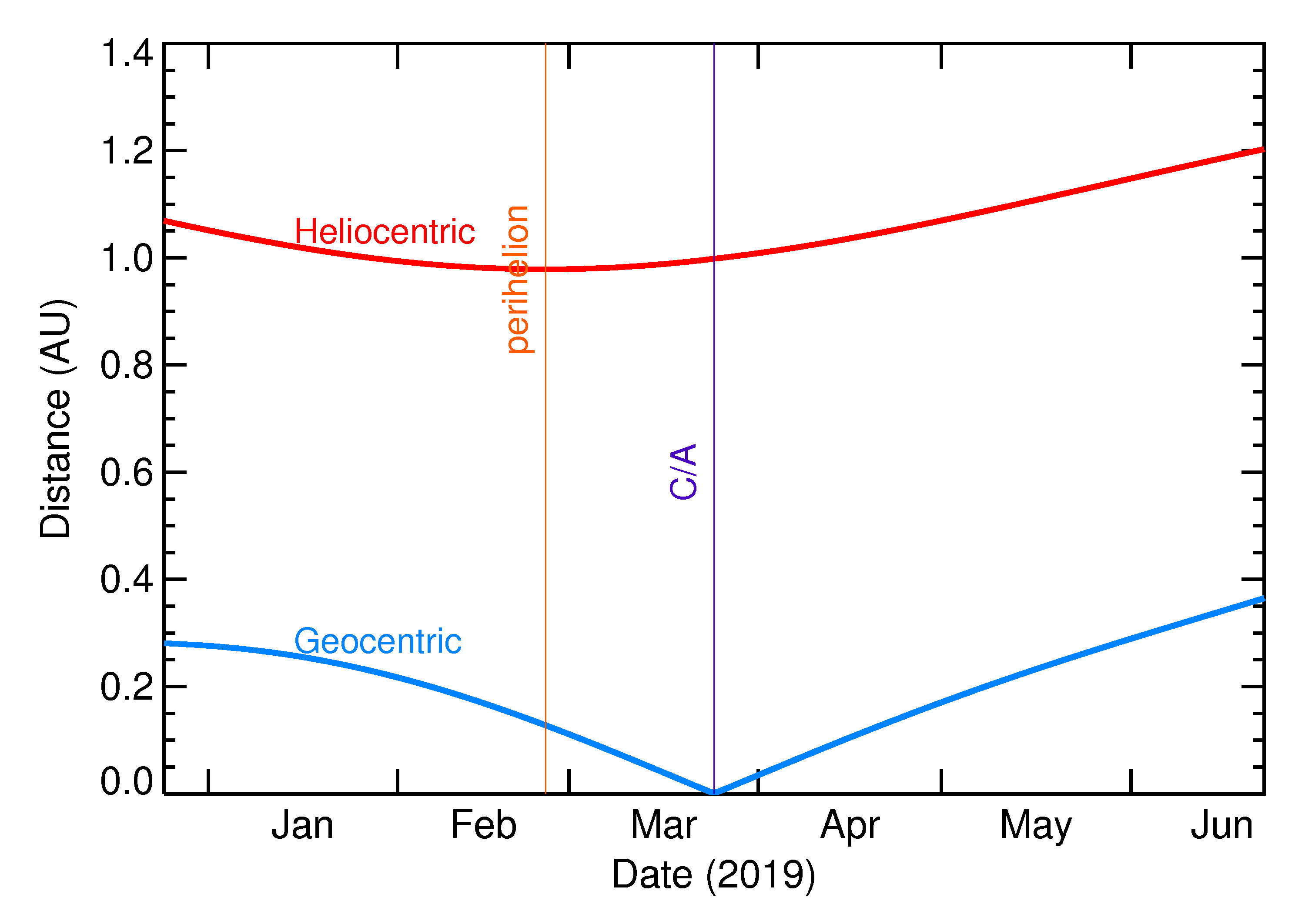 Heliocentric and Geocentric Distances of 2019 FQ in the months around closest approach