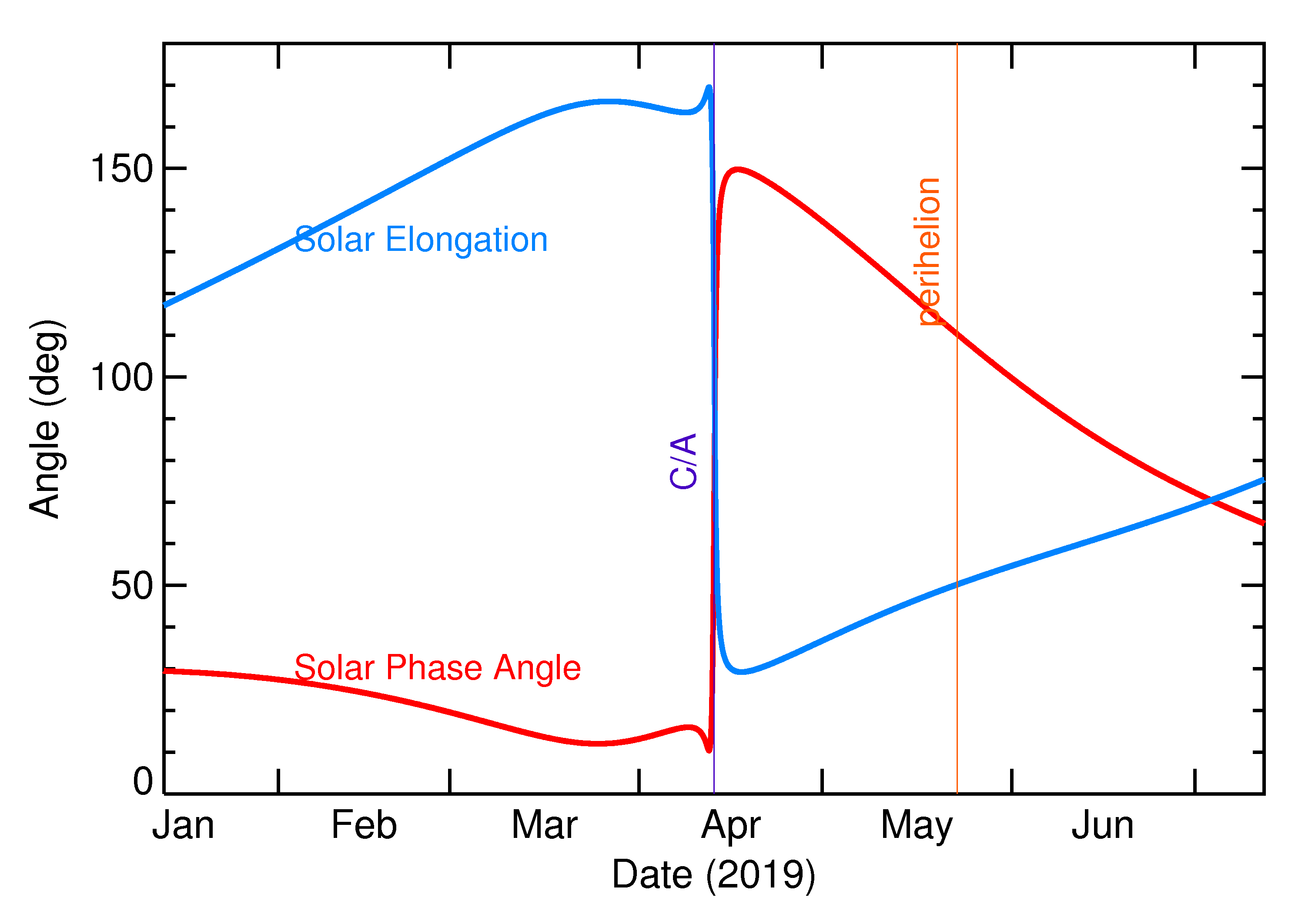 Solar Elongation and Solar Phase Angle of 2019 GN20 in the months around closest approach