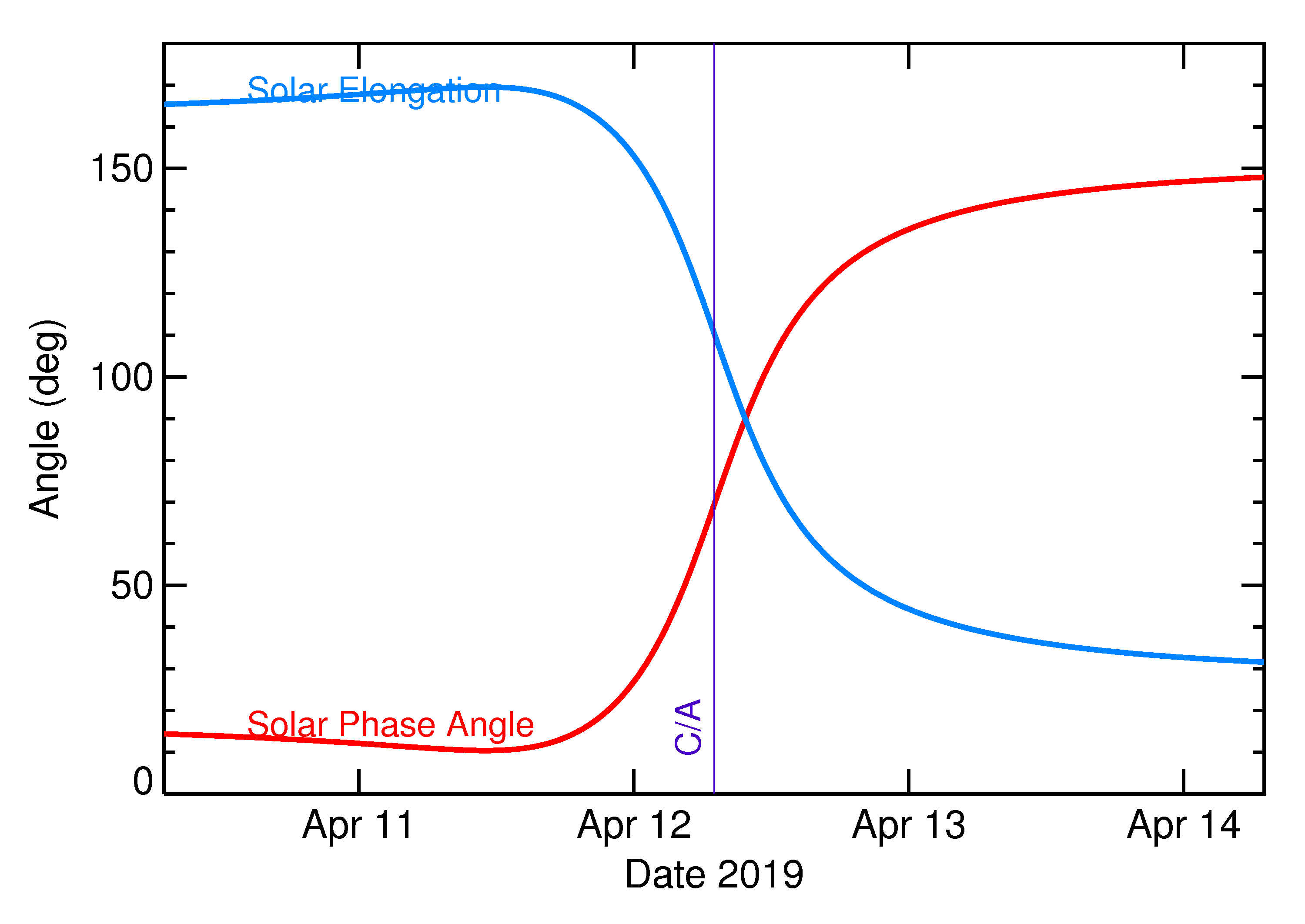 Solar Elongation and Solar Phase Angle of 2019 GN20 in the days around closest approach