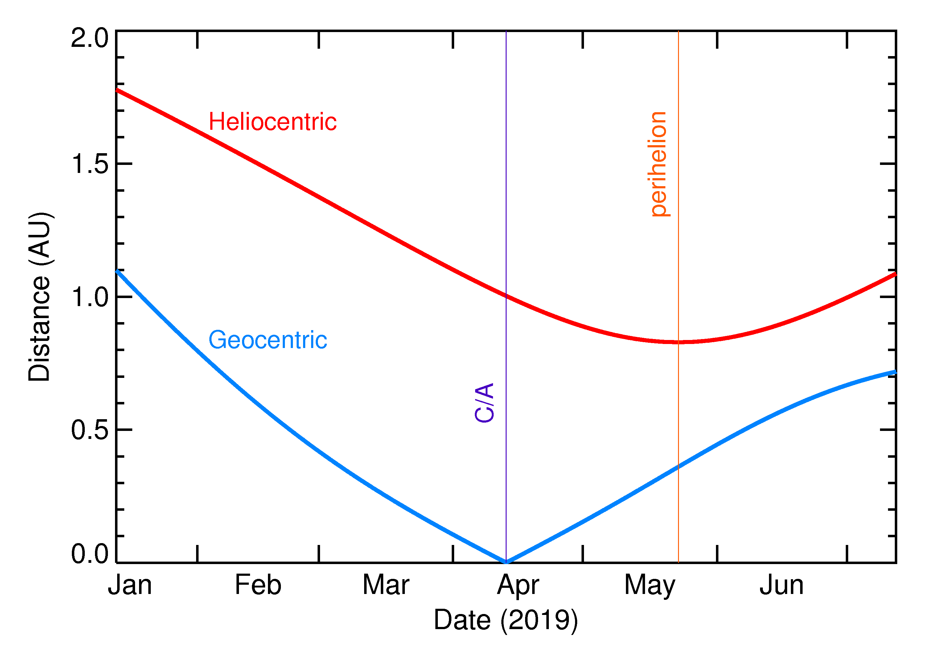 Heliocentric and Geocentric Distances of 2019 GN20 in the months around closest approach