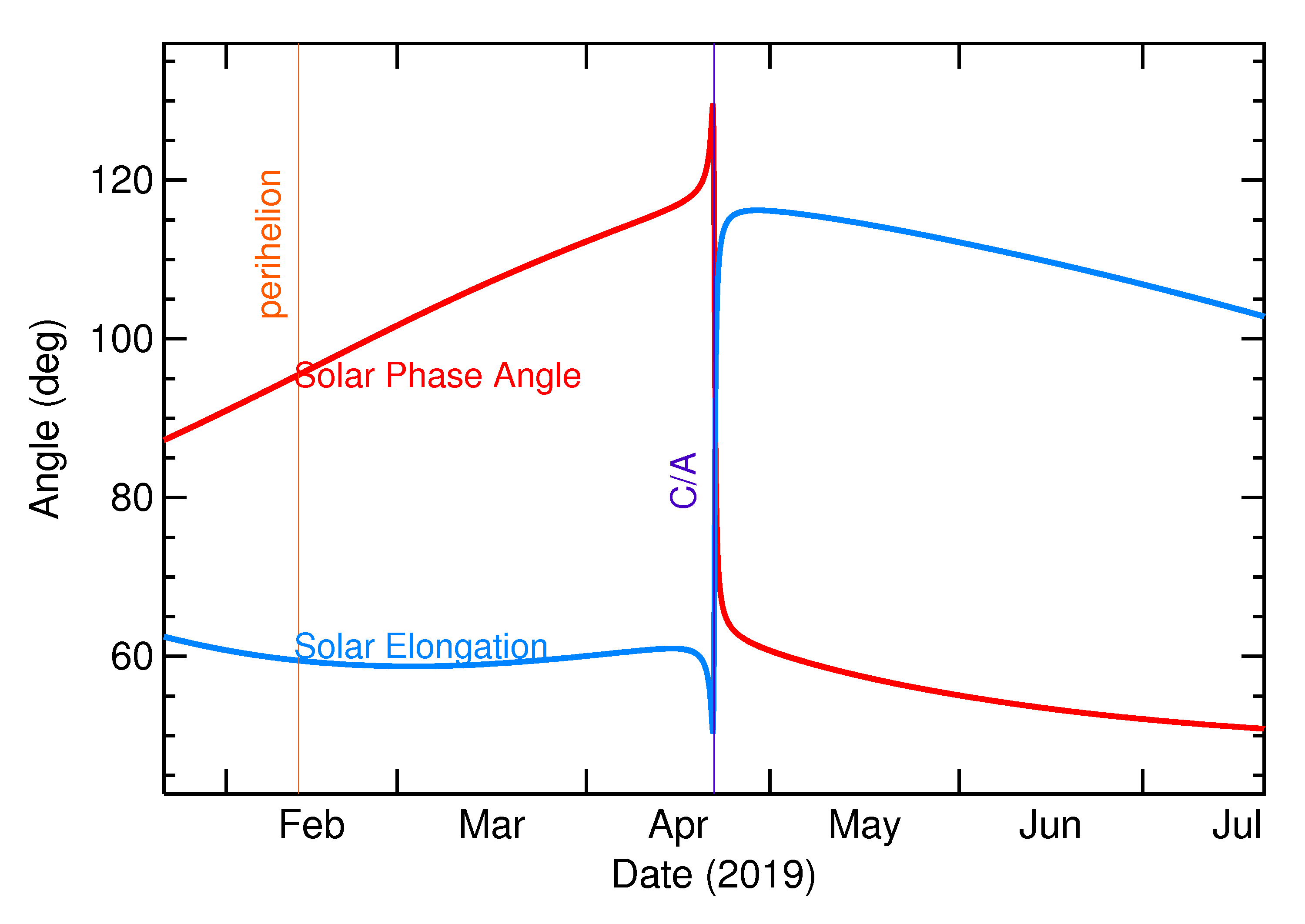 Solar Elongation and Solar Phase Angle of 2019 HE in the months around closest approach