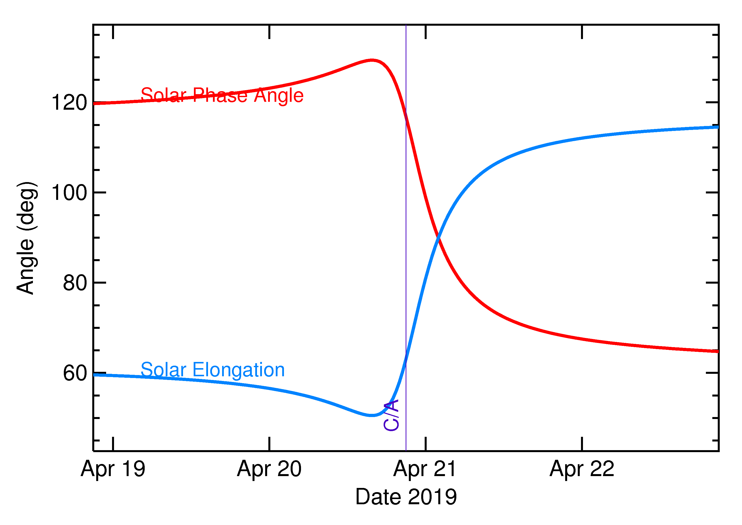 Solar Elongation and Solar Phase Angle of 2019 HE in the days around closest approach