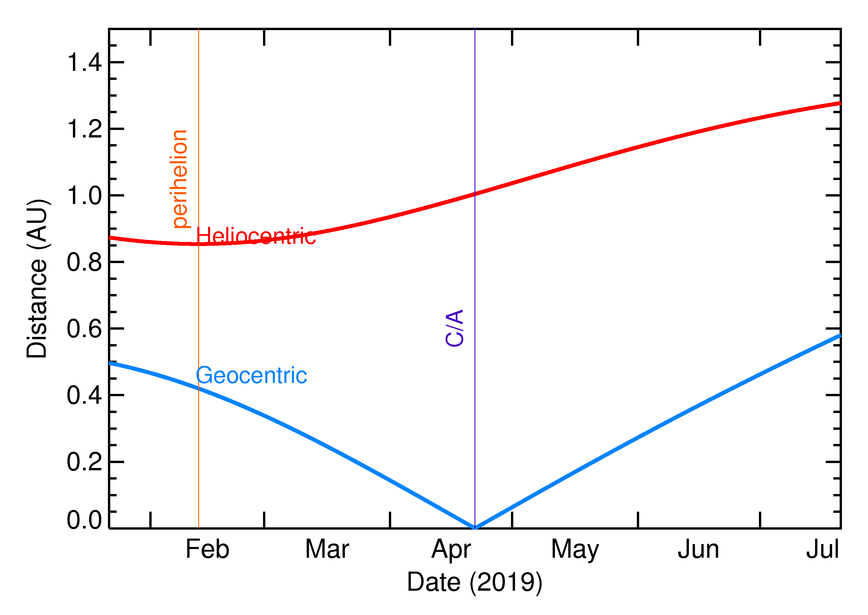 Heliocentric and Geocentric Distances of 2019 HE in the months around closest approach