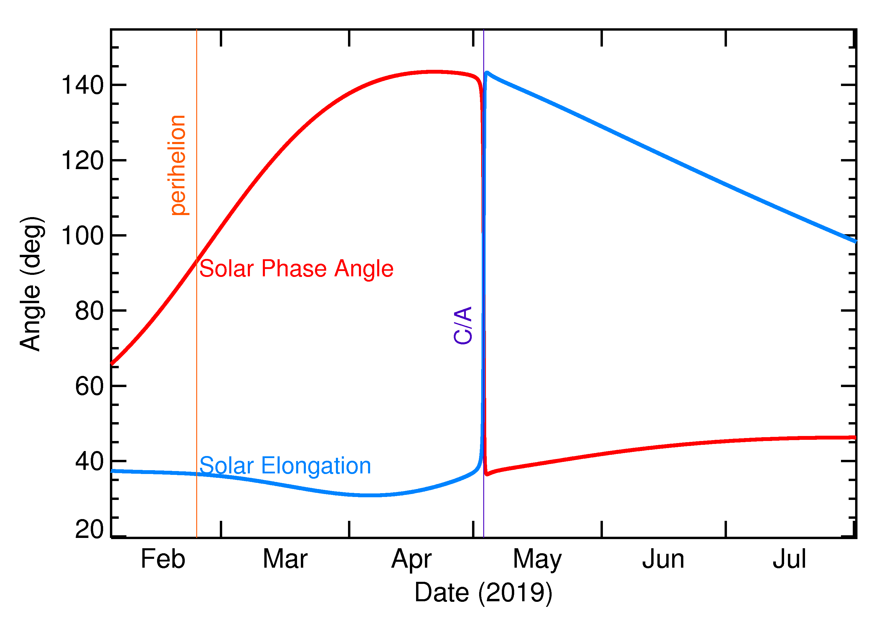 Solar Elongation and Solar Phase Angle of 2019 JX1 in the months around closest approach