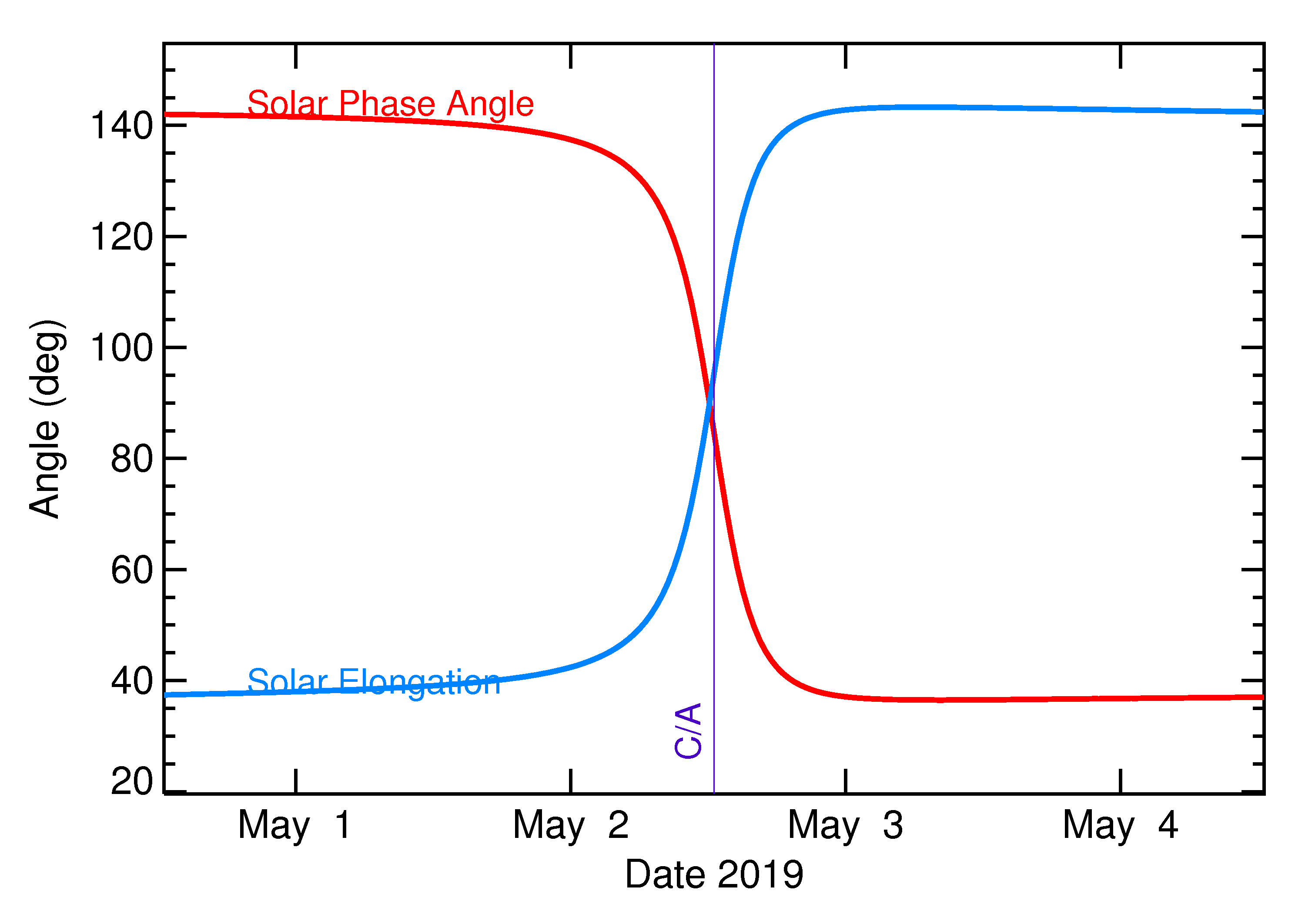 Solar Elongation and Solar Phase Angle of 2019 JX1 in the days around closest approach