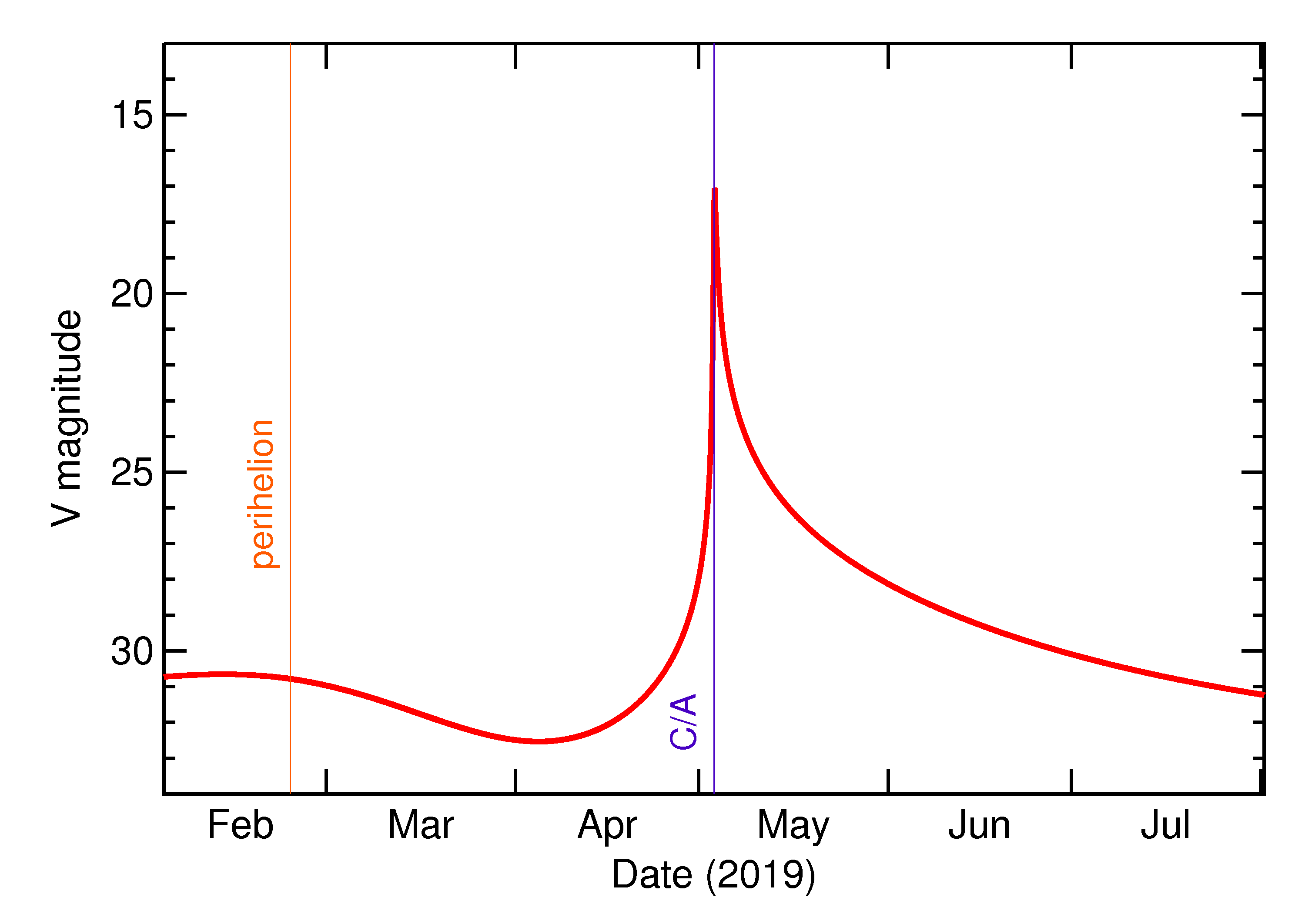Predicted Brightness of 2019 JX1 in the months around closest approach