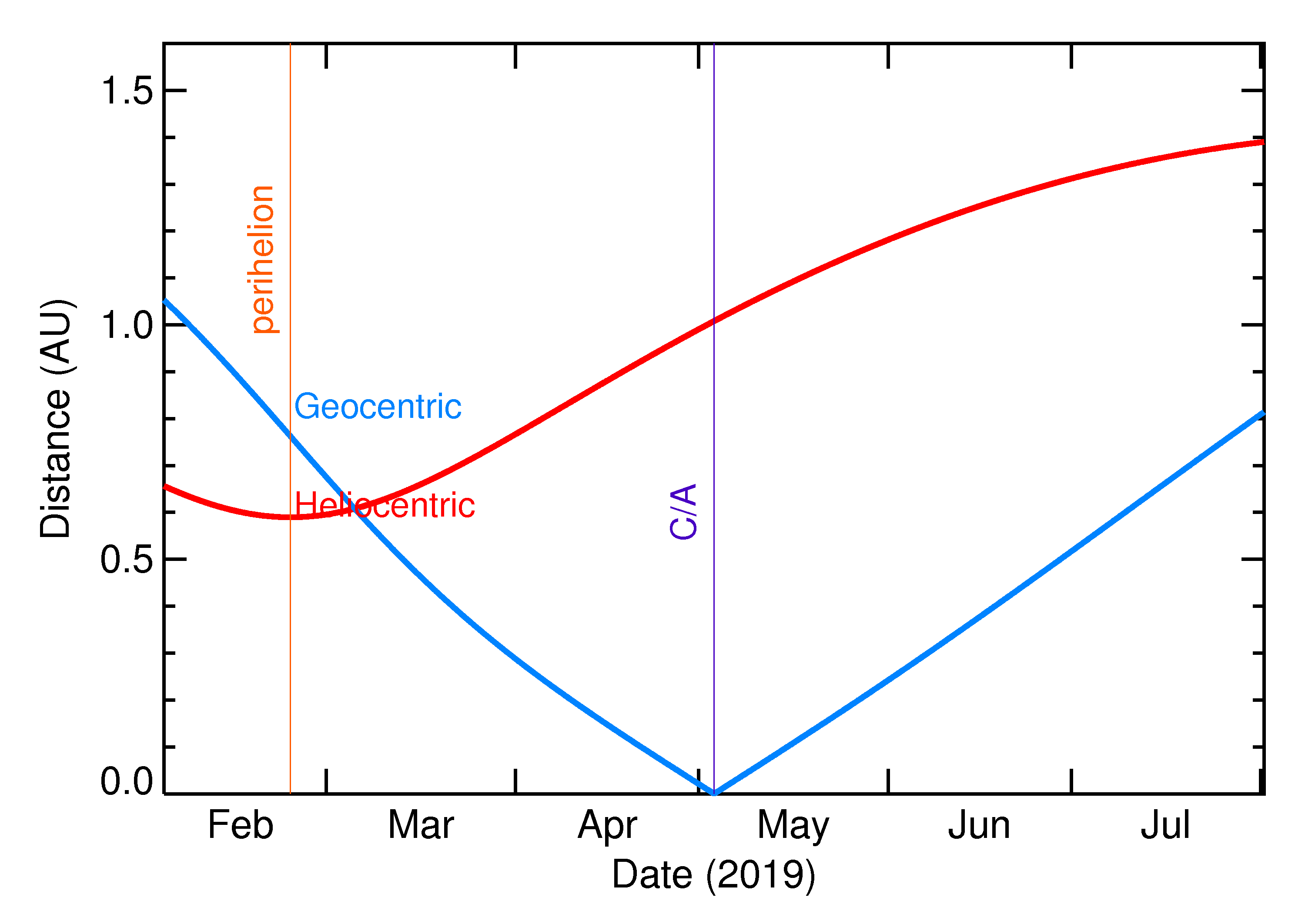 Heliocentric and Geocentric Distances of 2019 JX1 in the months around closest approach