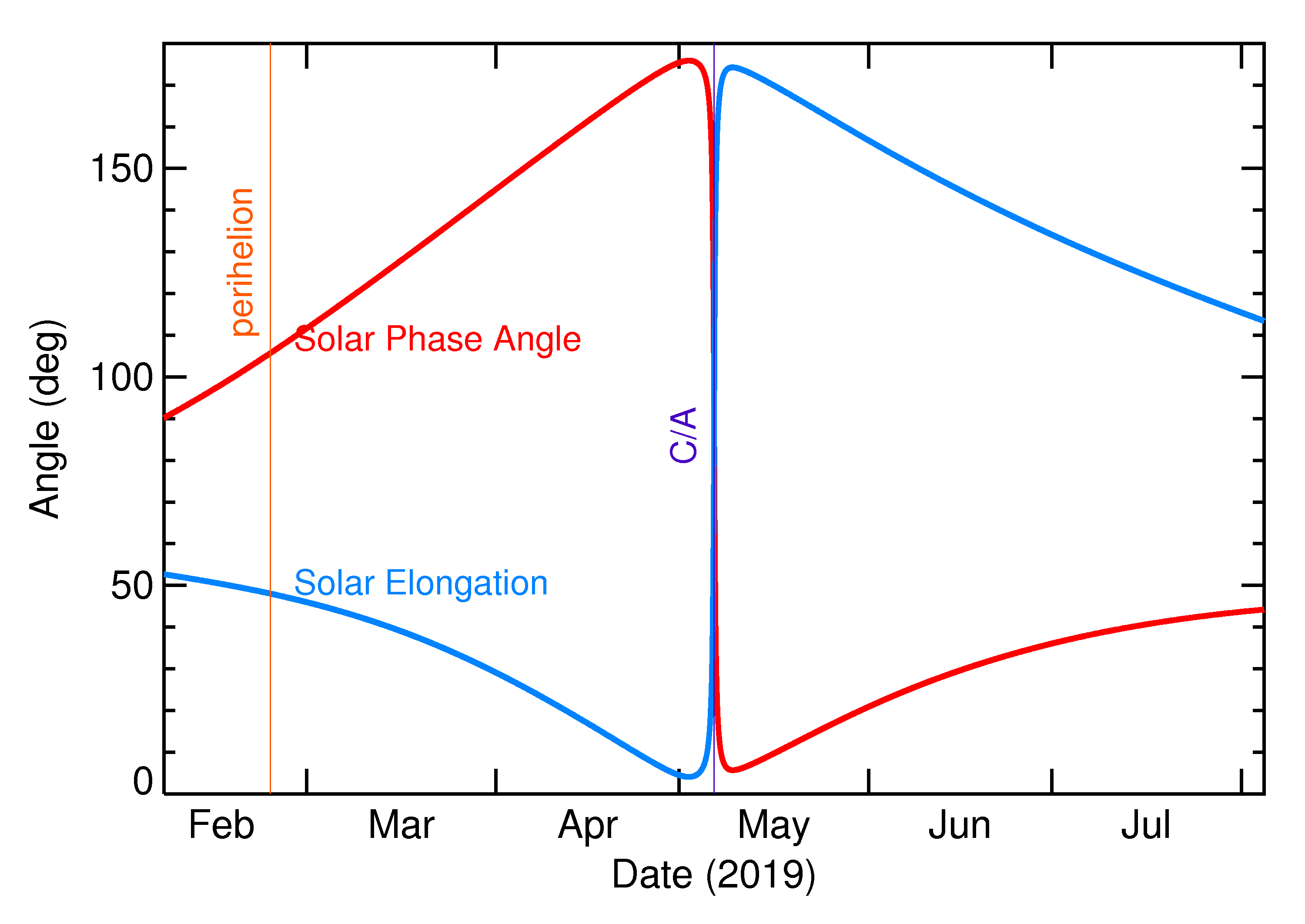 Solar Elongation and Solar Phase Angle of 2019 JY2 in the months around closest approach