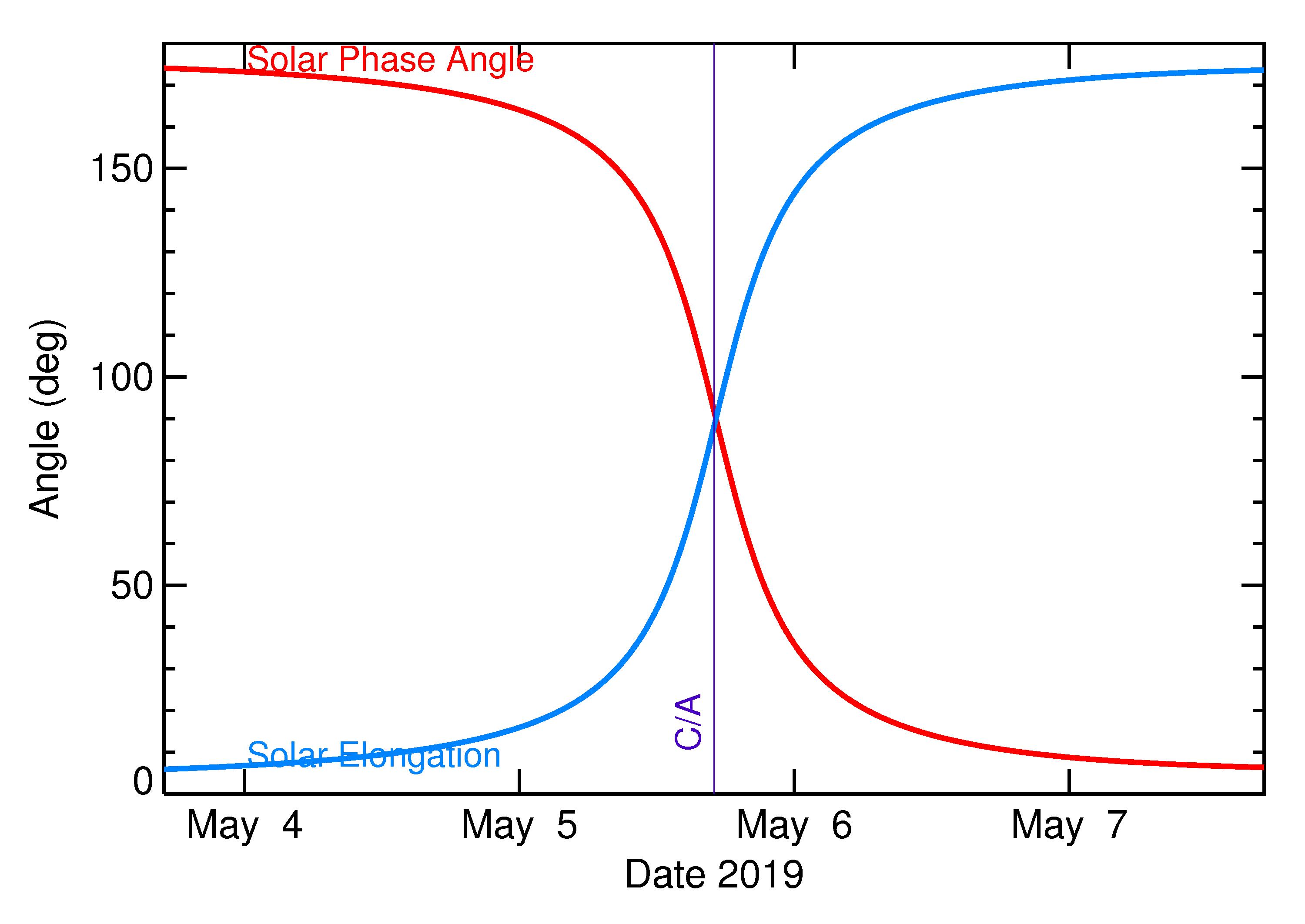 Solar Elongation and Solar Phase Angle of 2019 JY2 in the days around closest approach