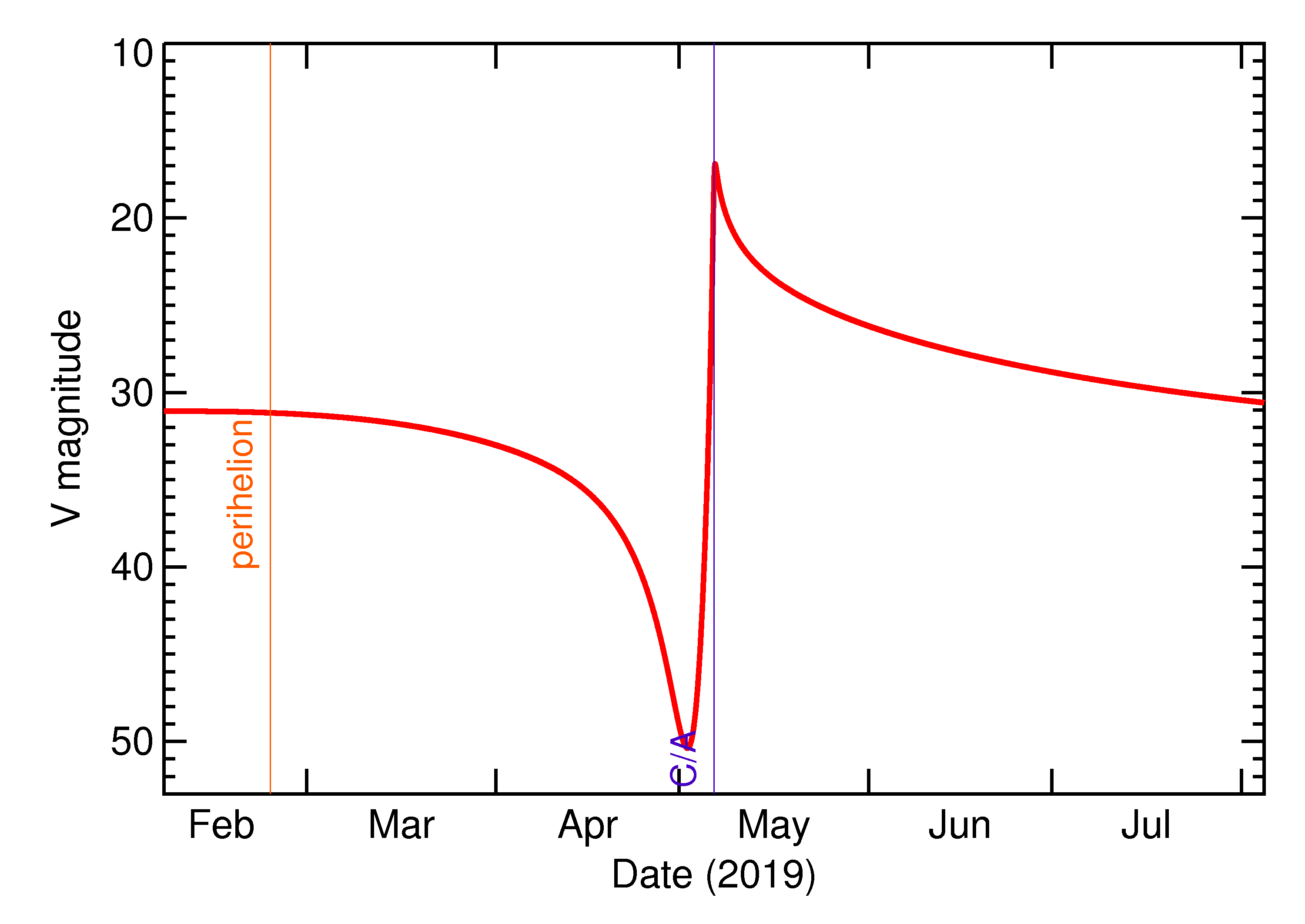 Predicted Brightness of 2019 JY2 in the months around closest approach