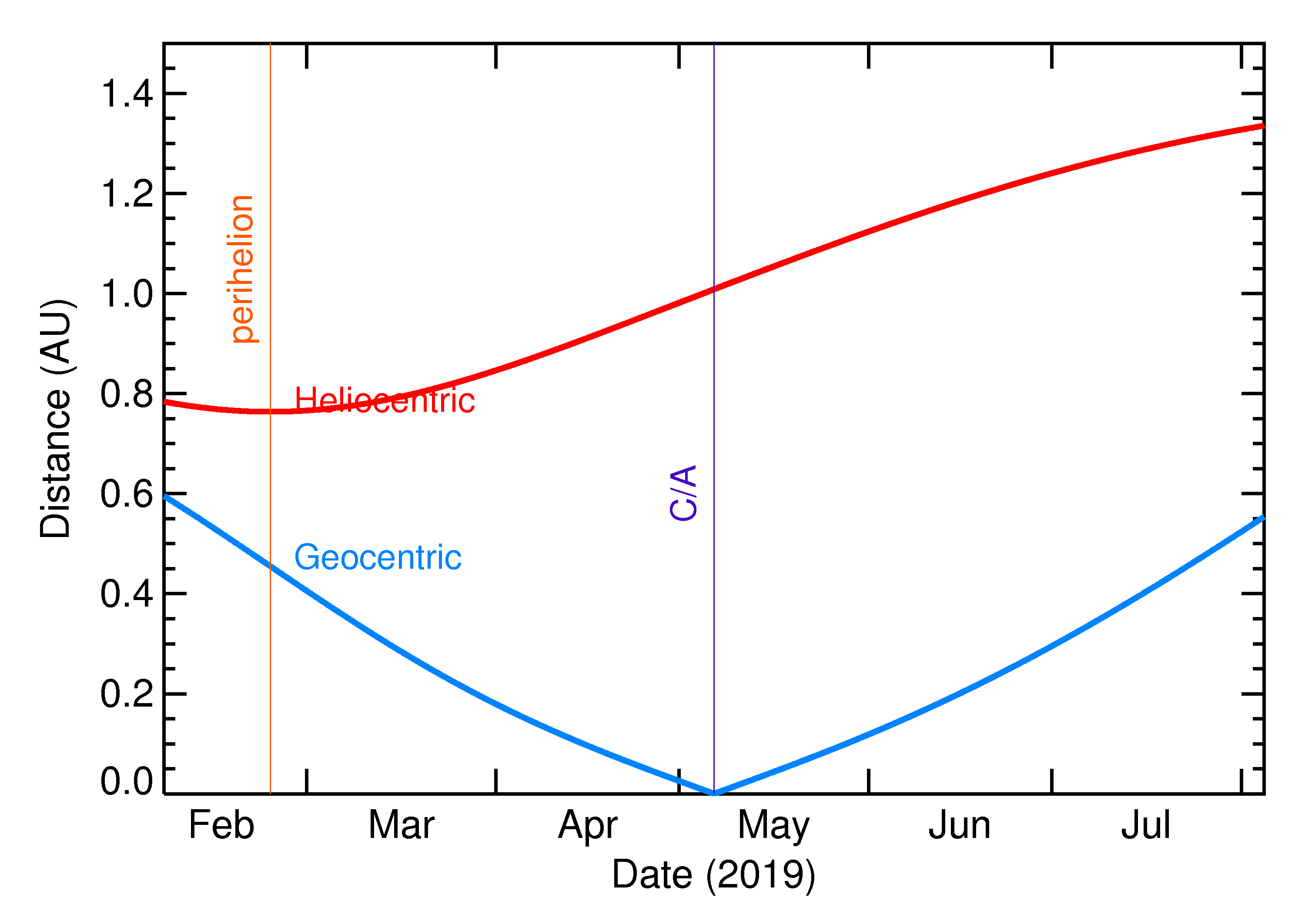 Heliocentric and Geocentric Distances of 2019 JY2 in the months around closest approach