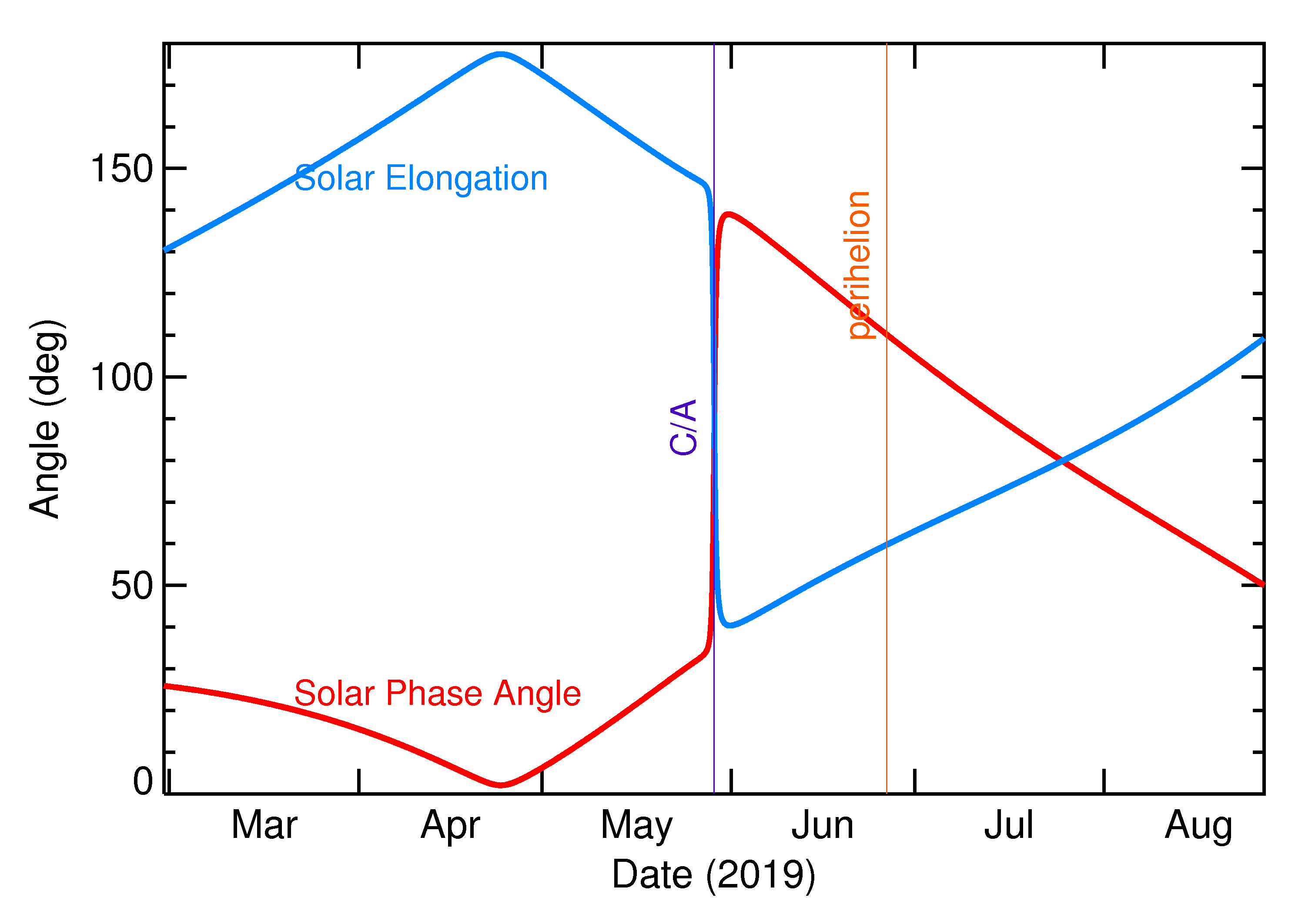 Solar Elongation and Solar Phase Angle of 2019 KT in the months around closest approach