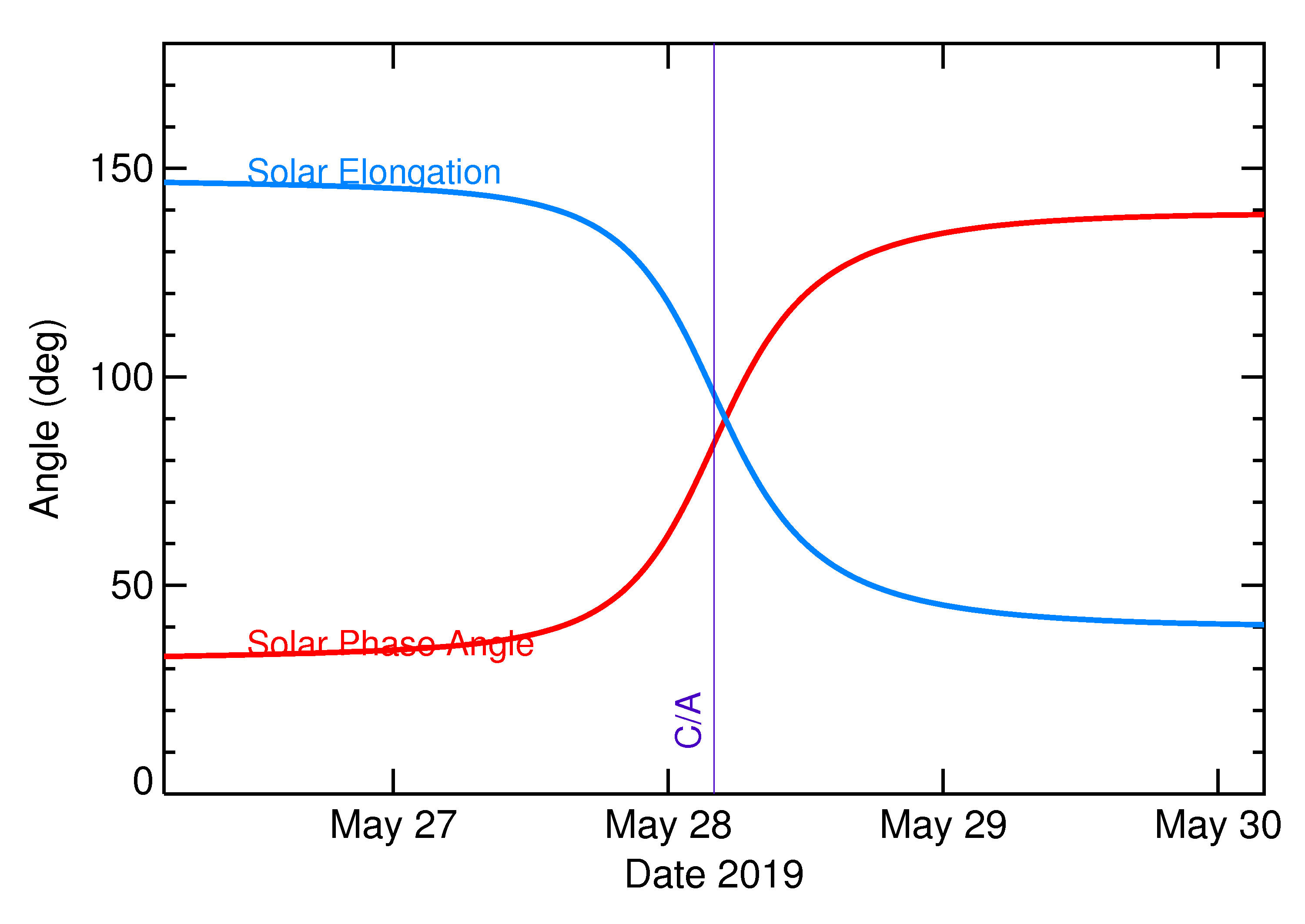 Solar Elongation and Solar Phase Angle of 2019 KT in the days around closest approach